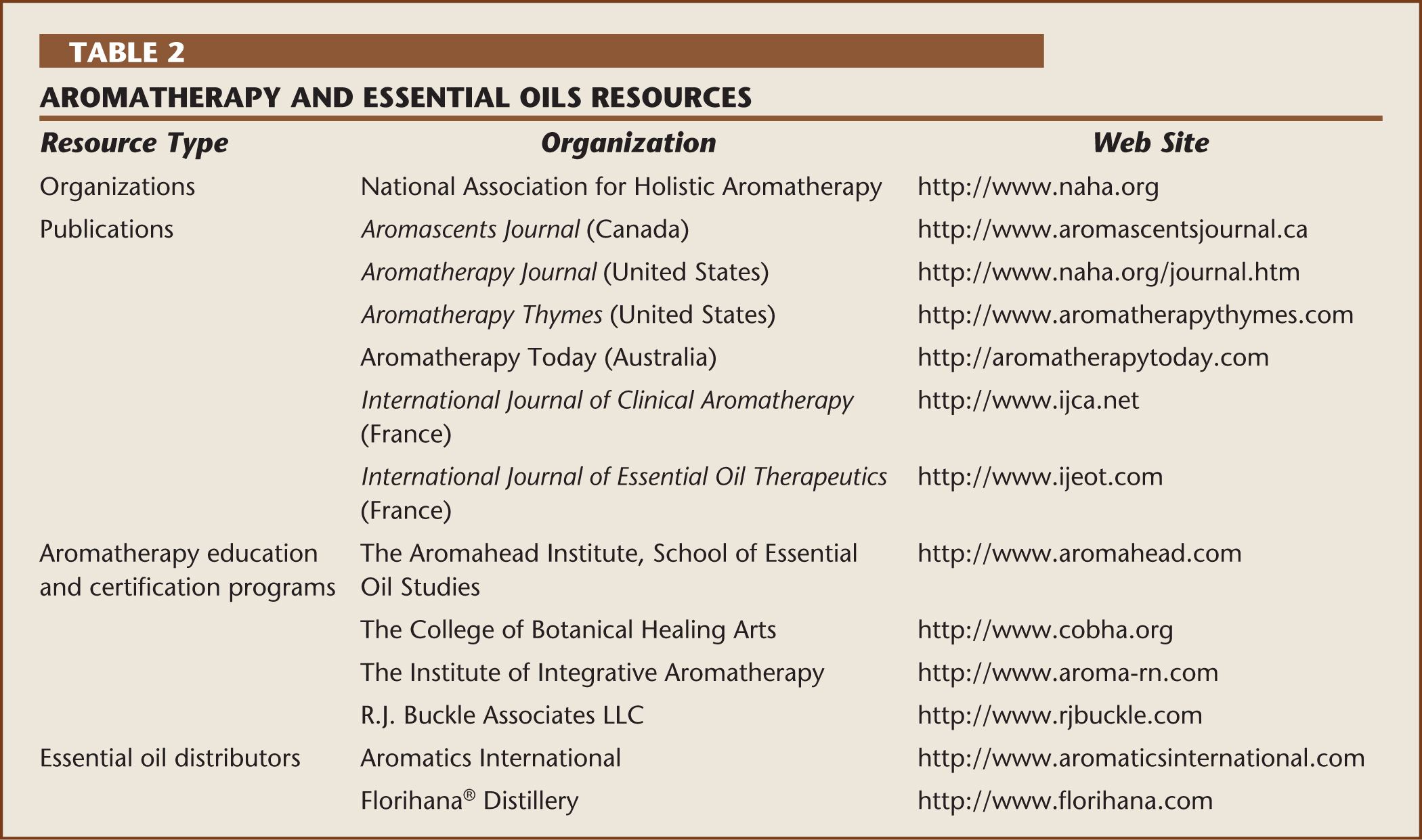 Aromatherapy and Essential Oils Resources