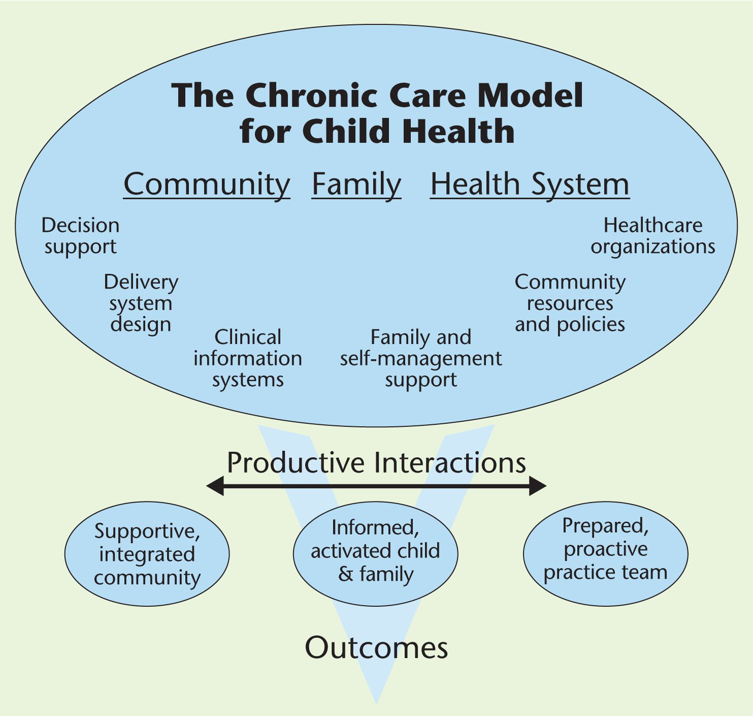 chronic care by e health Keywords: patient care team, medical informatics, telemedicine, interdisciplinary communication, quality of health care, chronic disease introduction chronic diseases are the most common cause of mortality and morbidity in developed countries [ 1 ].