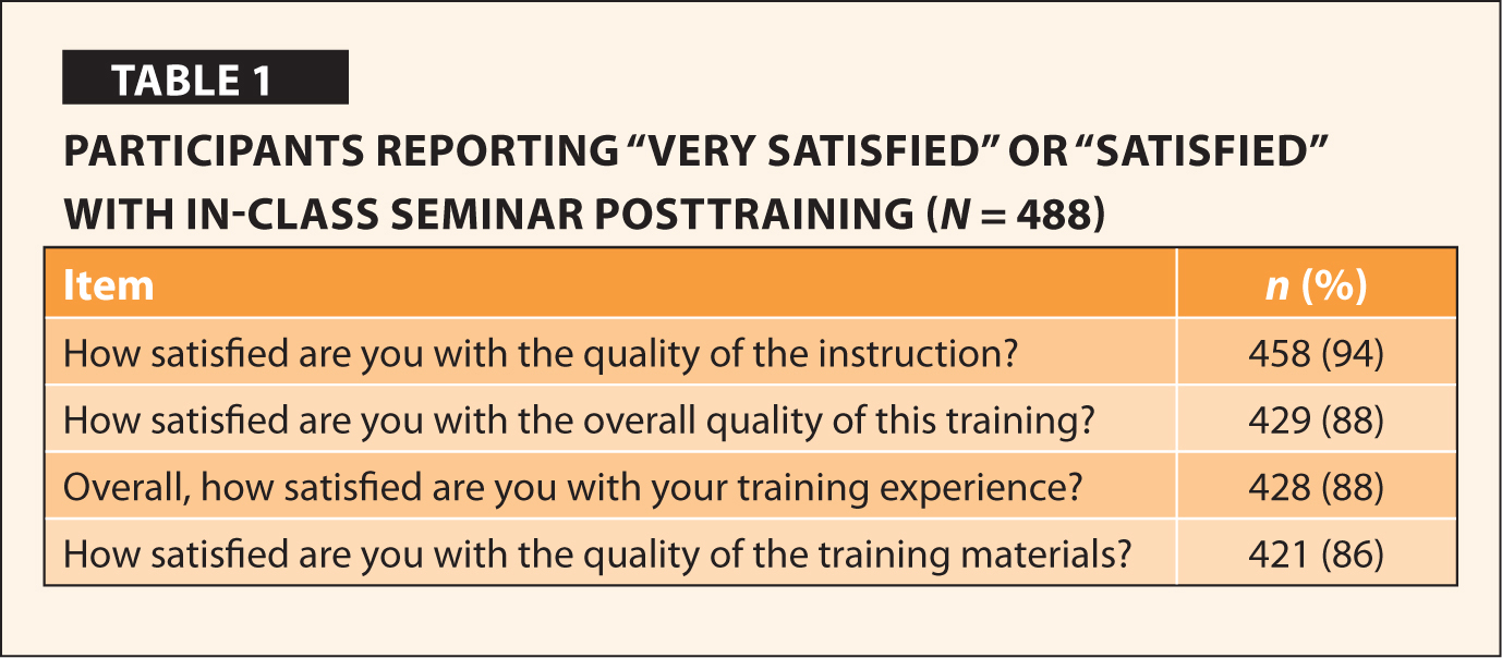 """Participants Reporting """"Very Satisfied"""" or """"Satisfied"""" With In-Class Seminar Posttraining (N = 488)"""