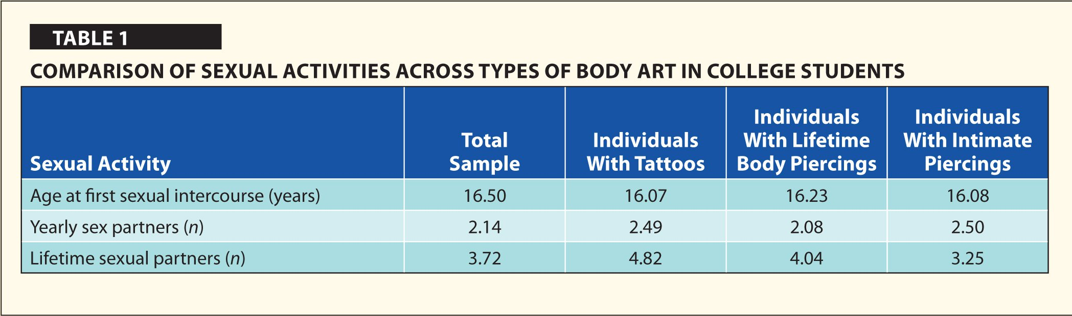 Comparison of Sexual Activities Across Types of Body Art In College Students