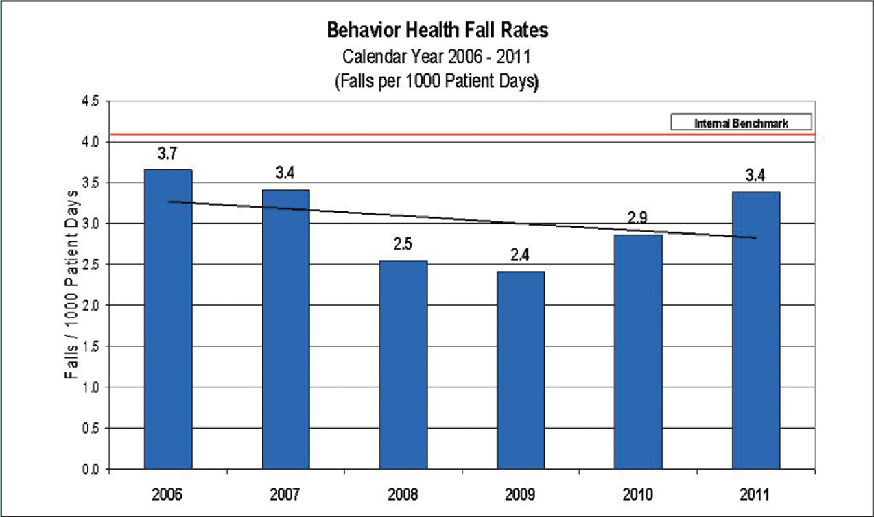 Behavioral health inpatient fall rates.