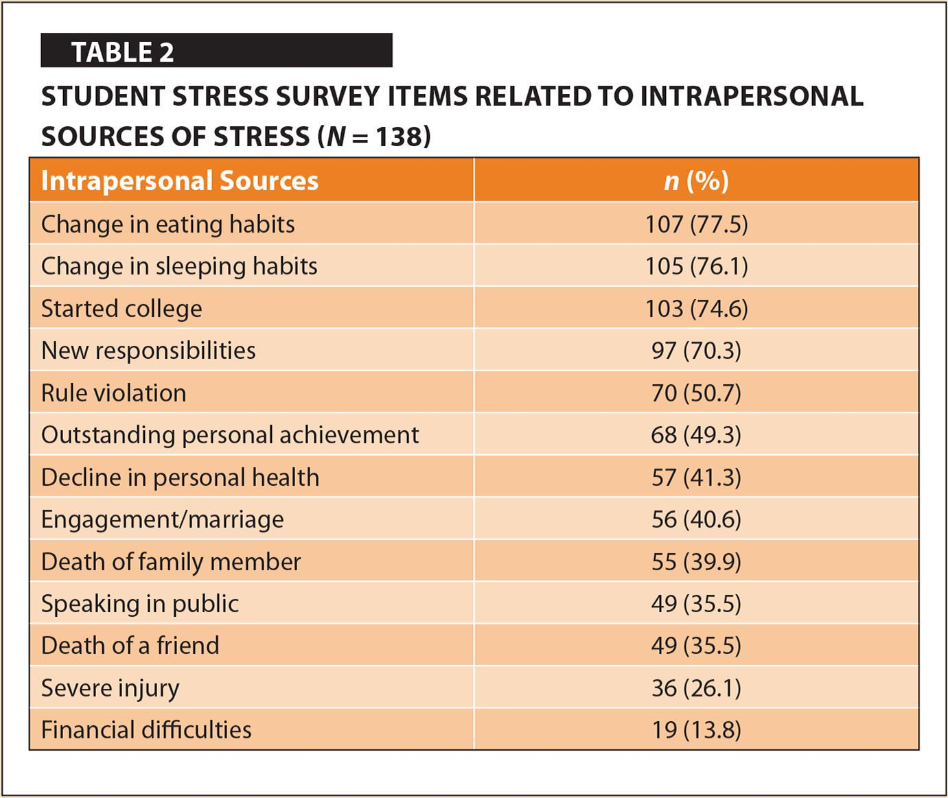 sources of stress among college students The sources of stress (academics, financial, family, social, and daily hassles) and coping strategies (self-help, approach, accommodation, avoidance, and self-punishment) of 166 college students were.