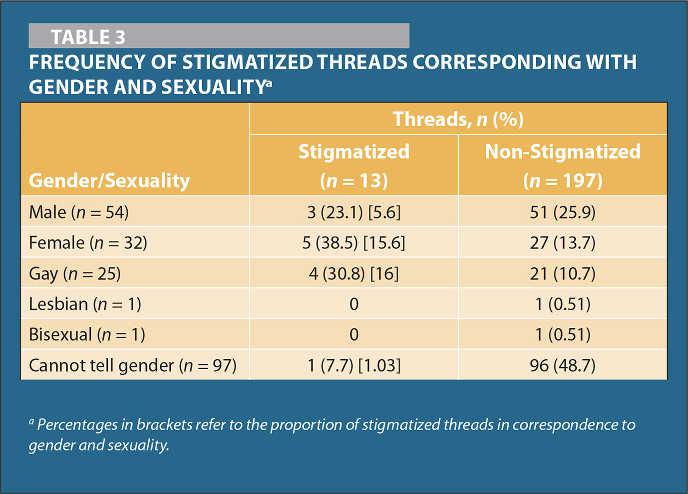 Frequency of Stigmatized Threads Corresponding With Gender and Sexualitya
