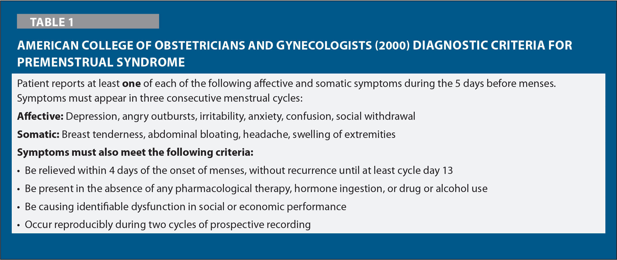 American College of Obstetricians and Gynecologists (2000) Diagnostic Criteria for Premenstrual Syndrome