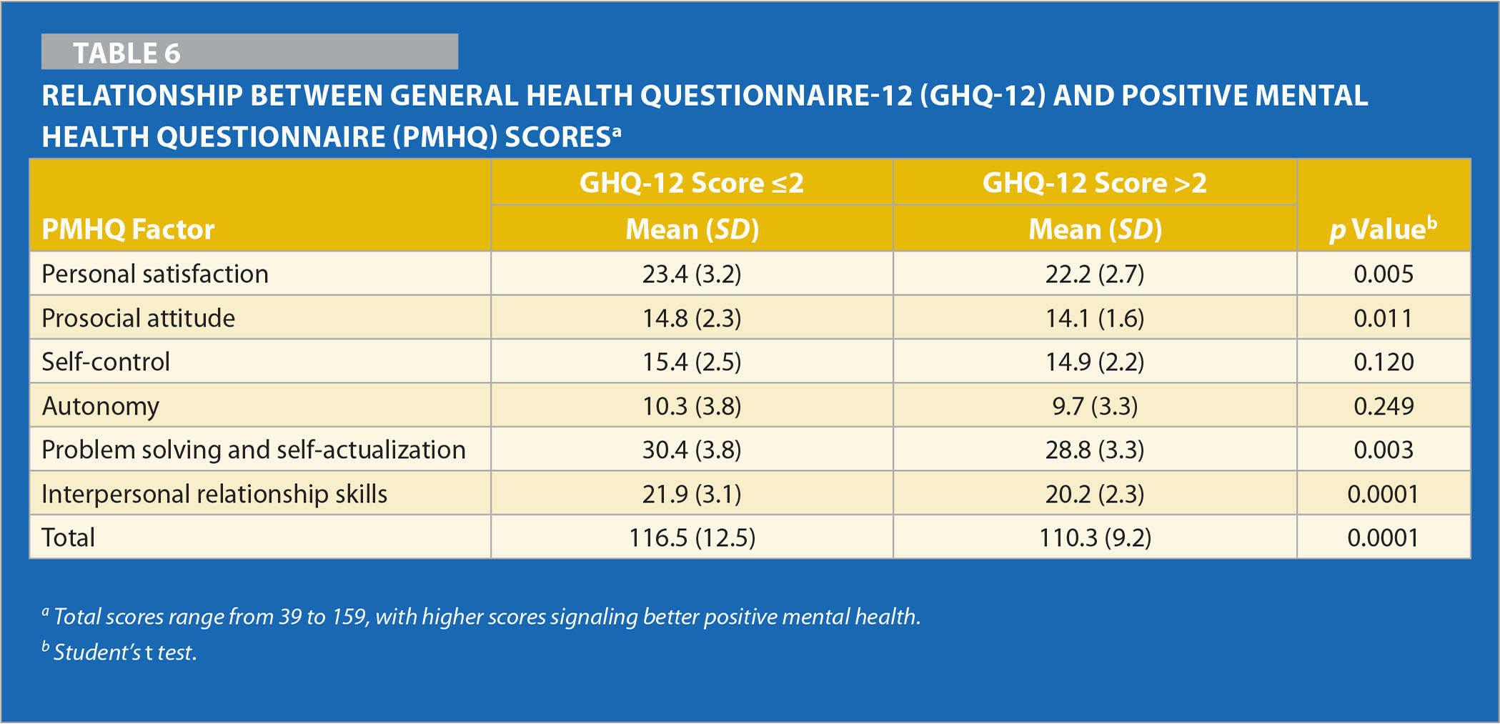 Relationship Between General Health Questionnaire-12 (GHQ-12) and Positive Mental Health Questionnaire (PMHQ) Scoresa