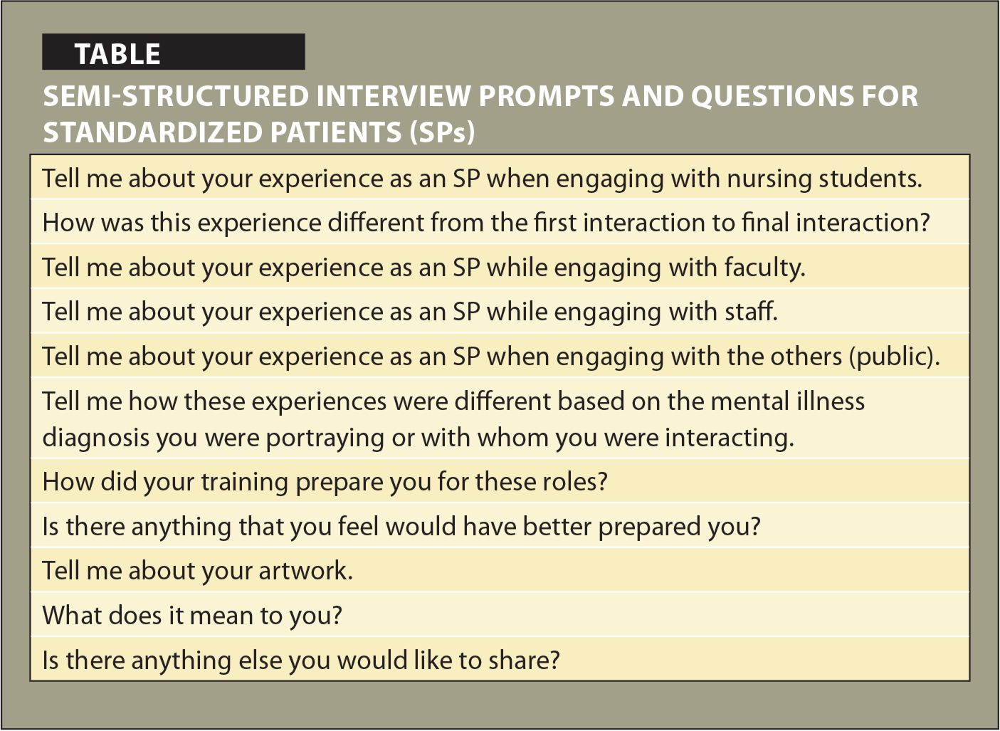 Semi-Structured Interview Prompts and Questions for Standardized Patients (SPs)