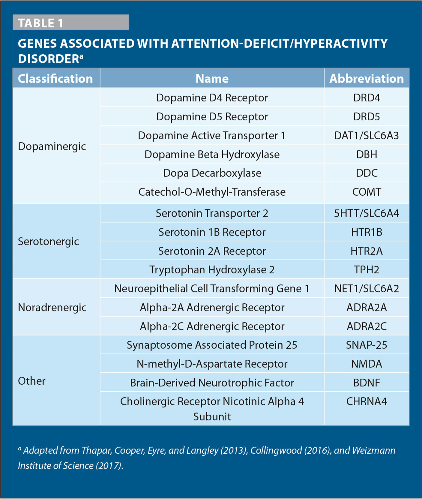 Genes Associated with Attention-Deficit/Hyperactivity Disordera