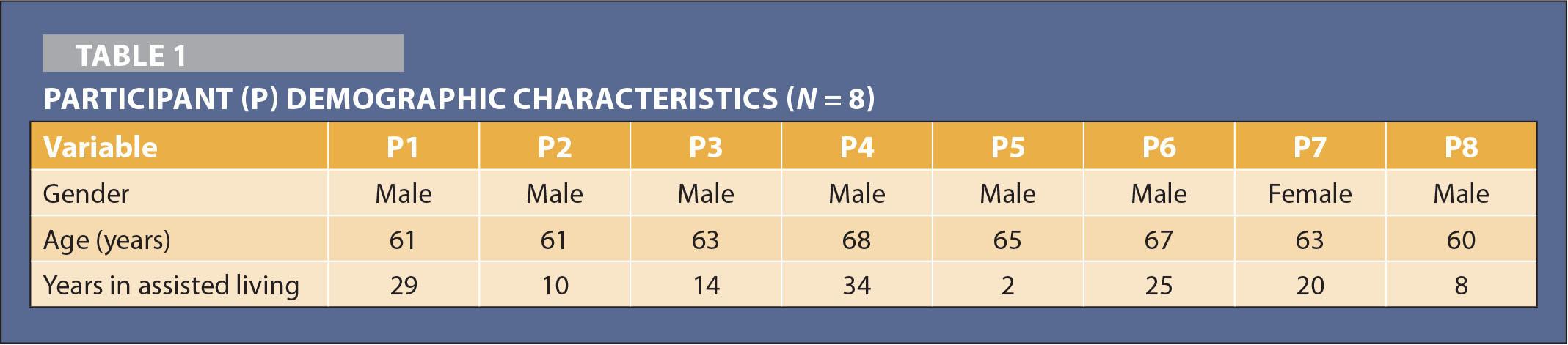 Participant (P) Demographic Characteristics (N = 8)