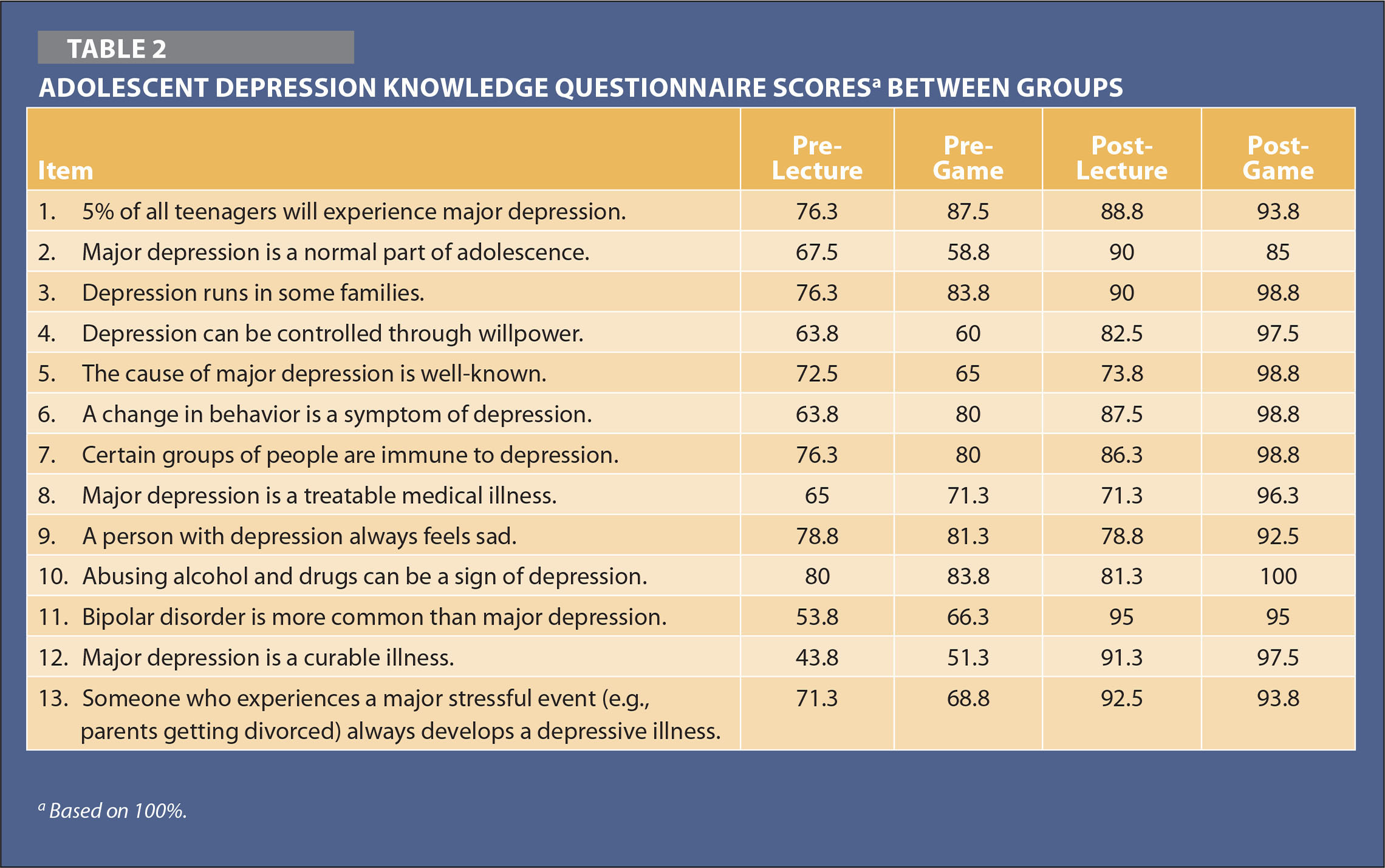 a discussion about the adolescent depression And adolescent), and the revised child anxiety and depression scale major   adolescent depression prior to treatment  discussion of hypothesis 1.