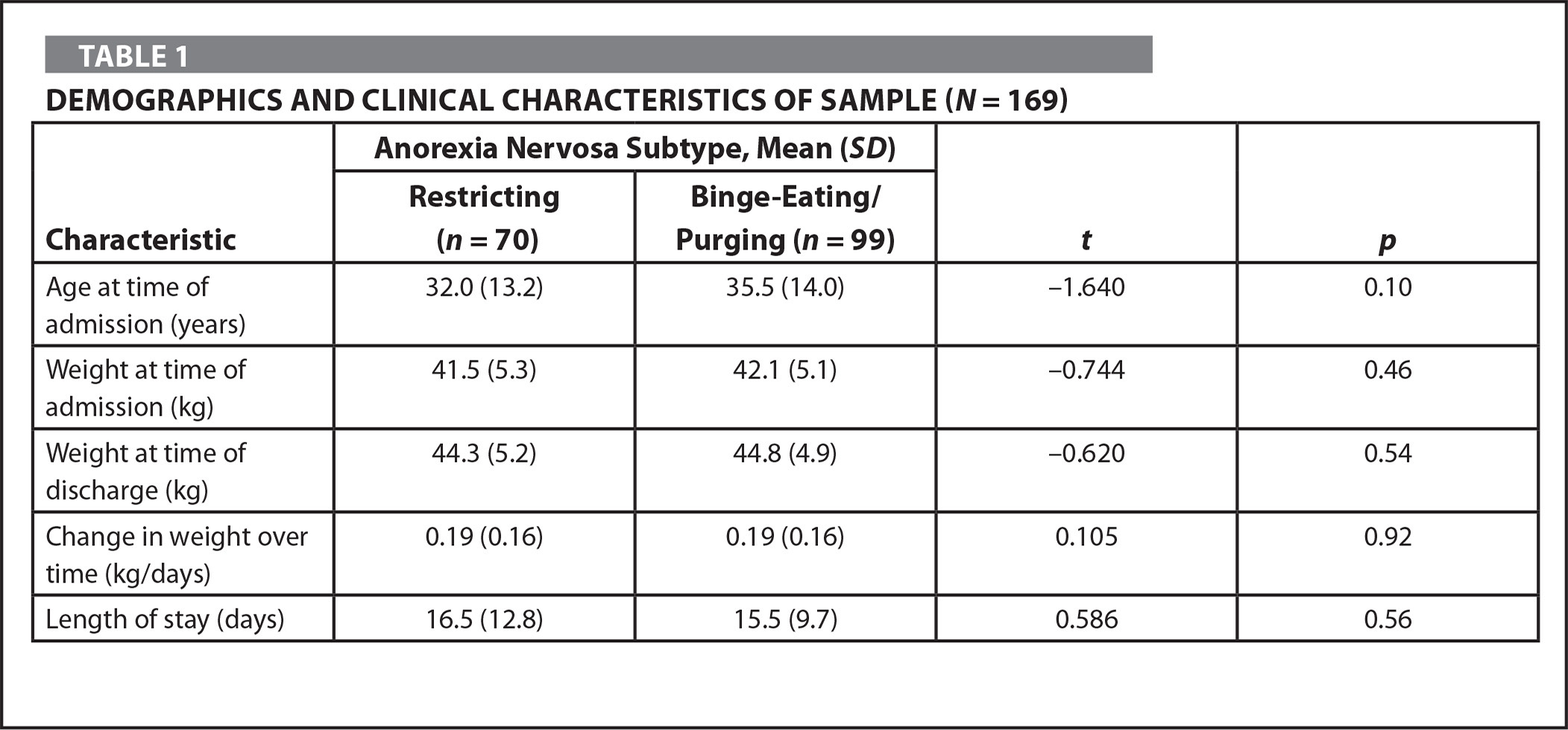 Demographics and Clinical Characteristics of Sample (N = 169)