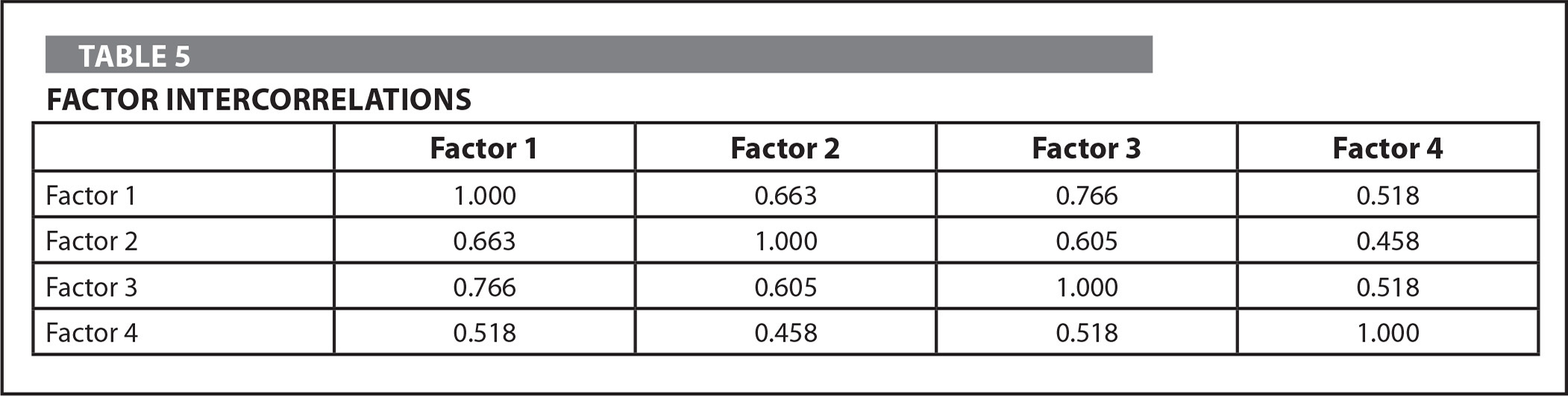 Factor Intercorrelations
