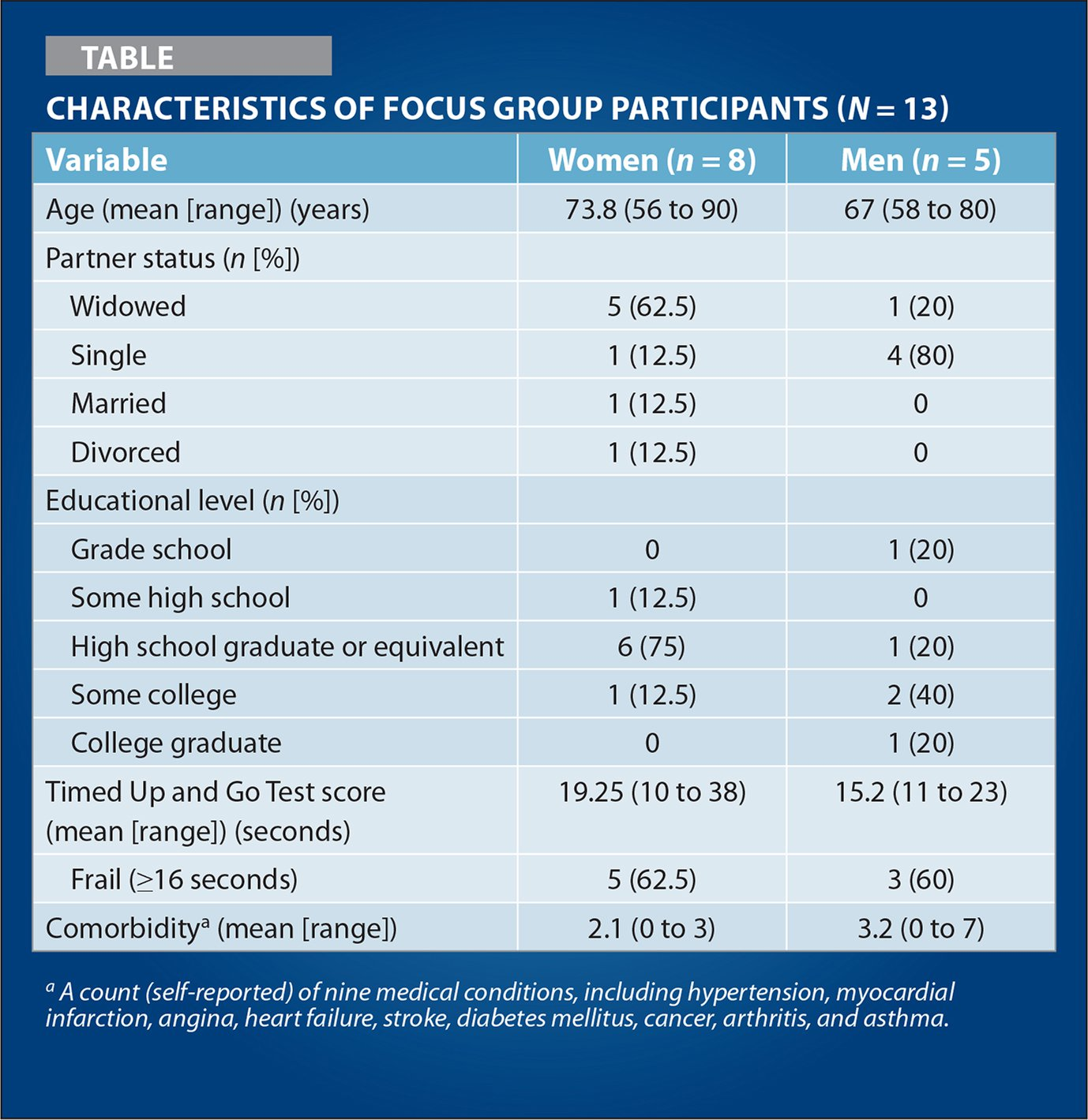 Characteristics of Focus Group Participants (N = 13)