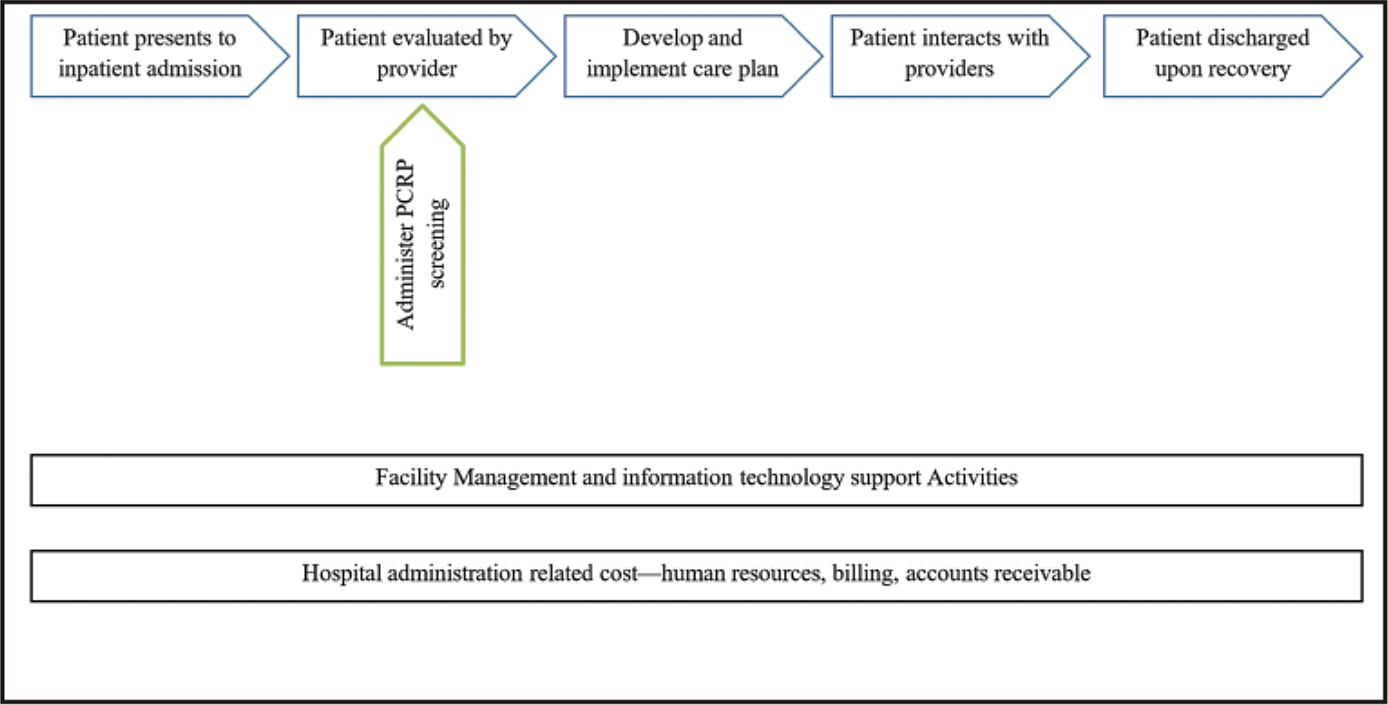 Schematic of value chain and support activities for parent–child relational problem (PCRP) screening at a pediatric inpatient psychiatric unit.