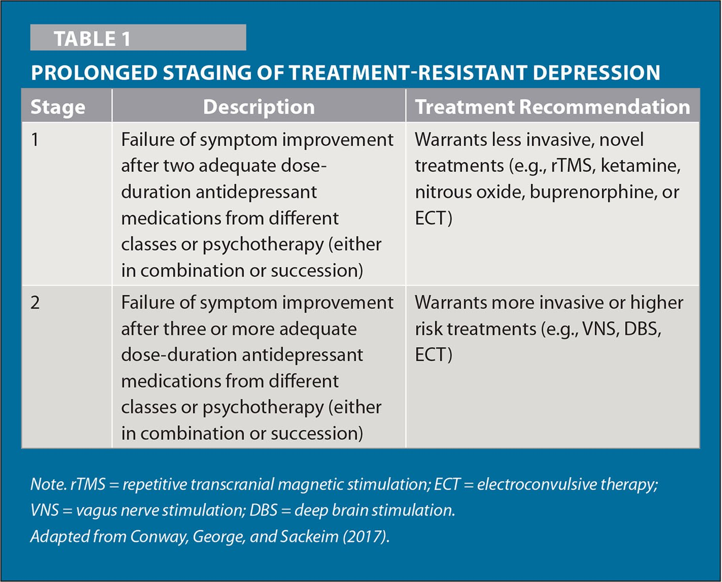 Prolonged Staging of Treatment-Resistant Depression