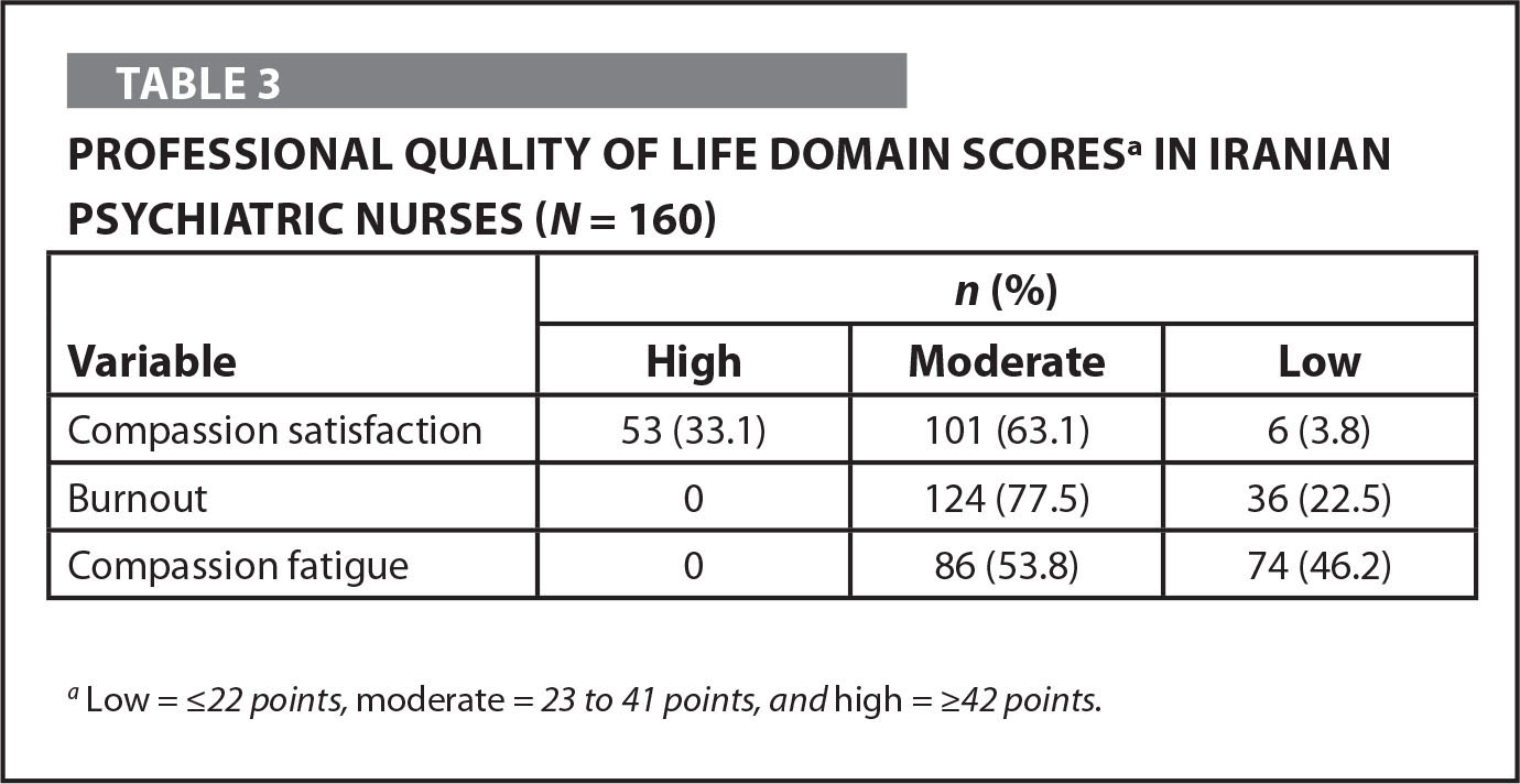Professional Quality of Life Domain Scoresa in Iranian Psychiatric Nurses (N = 160)