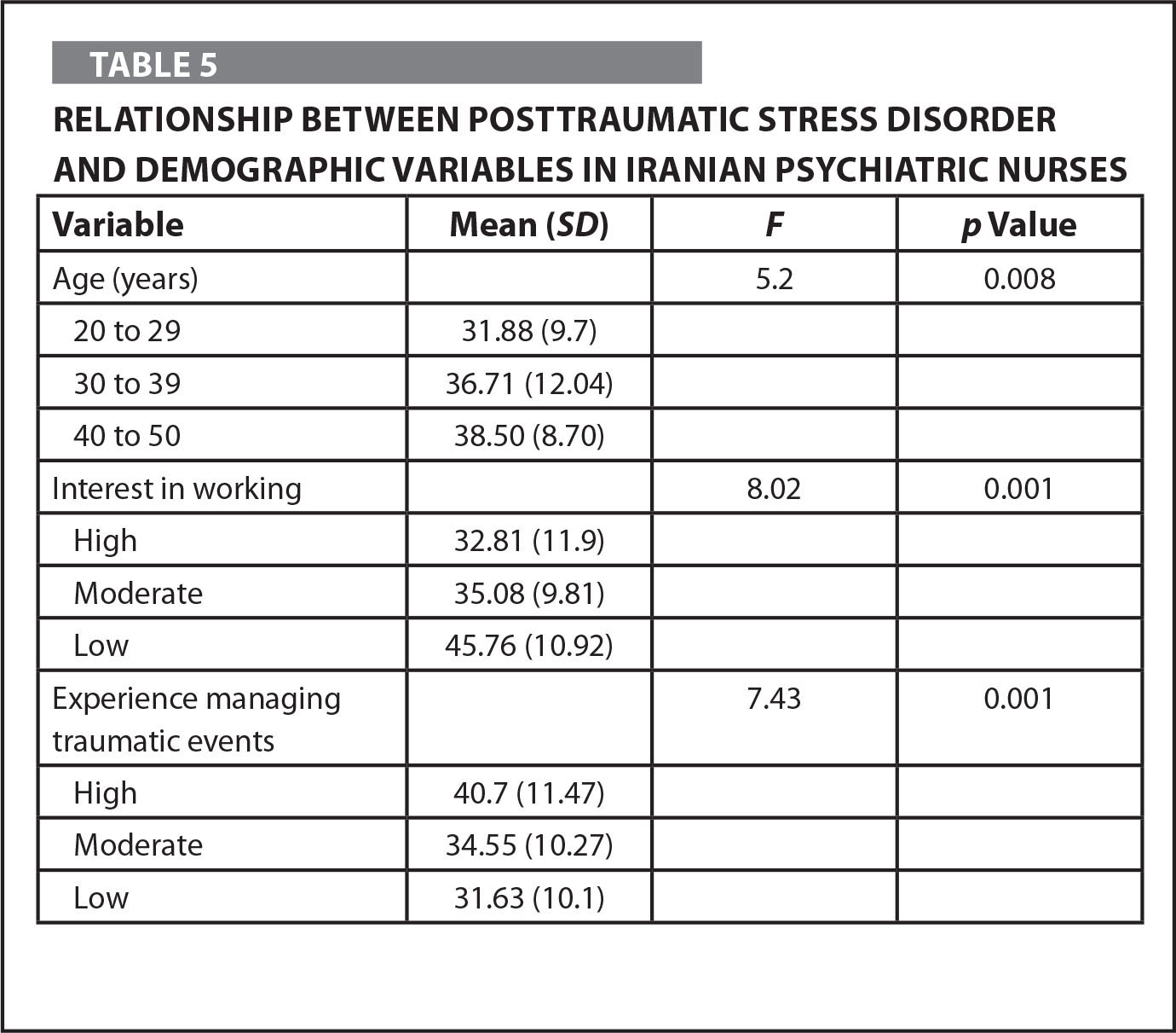 Relationship between Posttraumatic Stress Disorder and Demographic Variables in Iranian Psychiatric Nurses