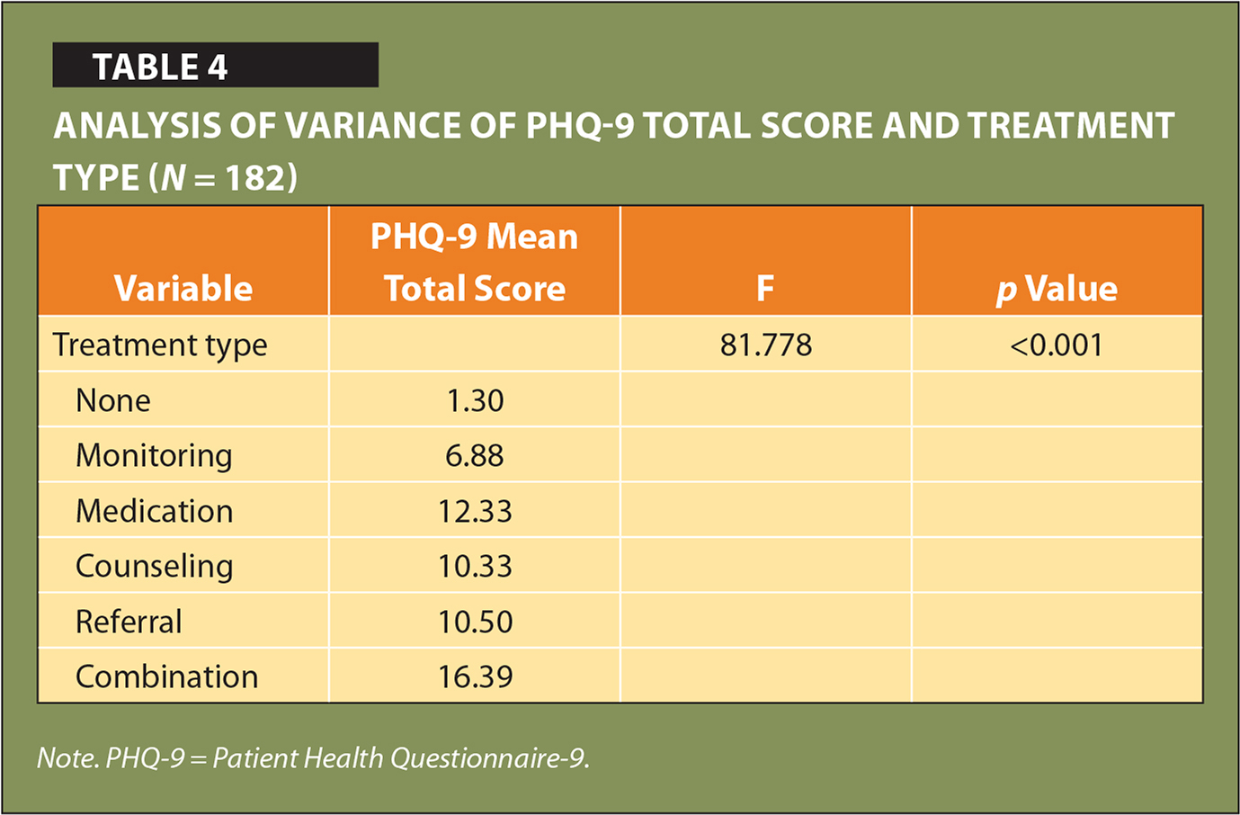 Analysis of Variance of PHQ-9 Total Score and Treatment Type (N = 182)