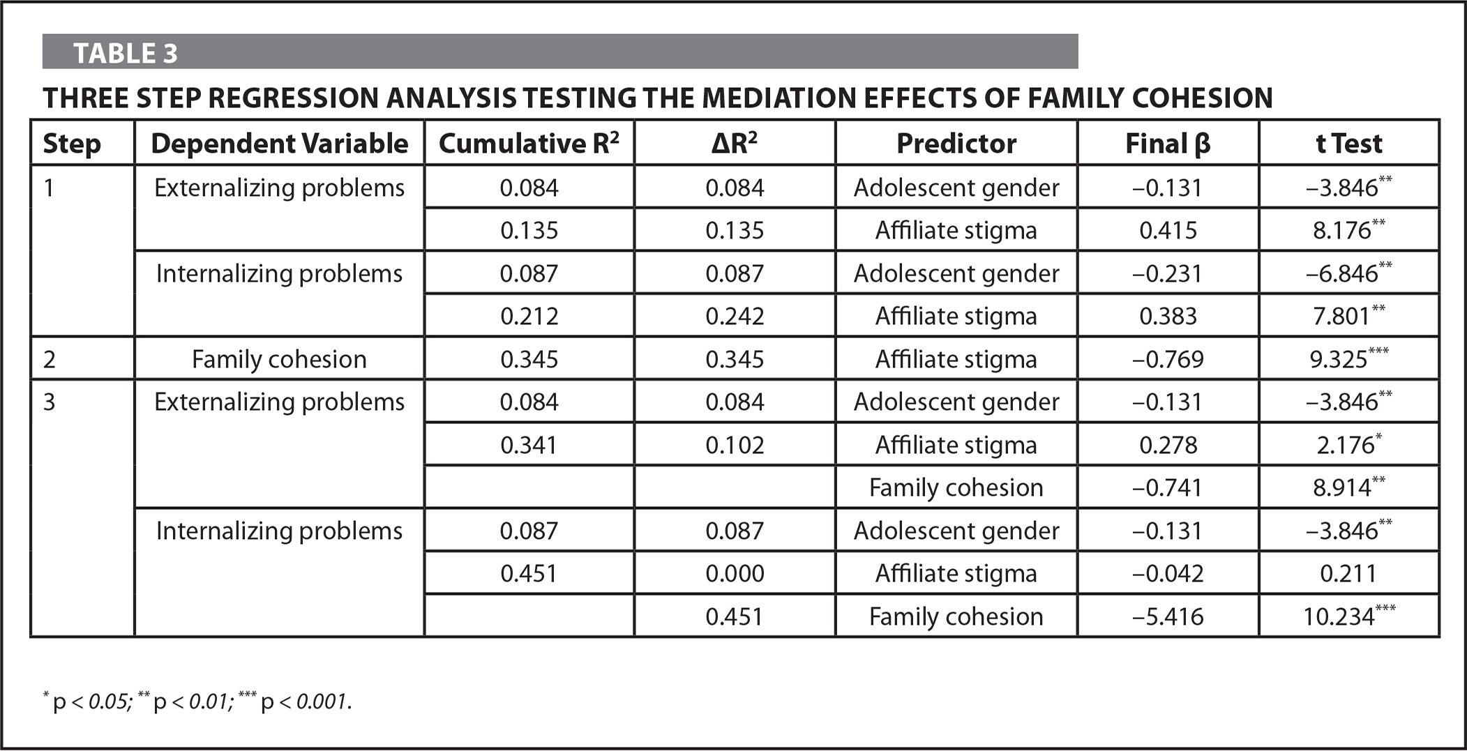 Three Step Regression Analysis Testing the Mediation Effects of Family Cohesion