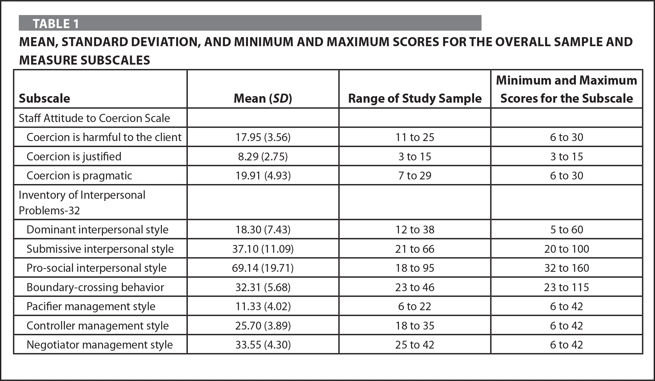 Mean, Standard Deviation, and Minimum and Maximum Scores for the Overall Sample and Measure Subscales