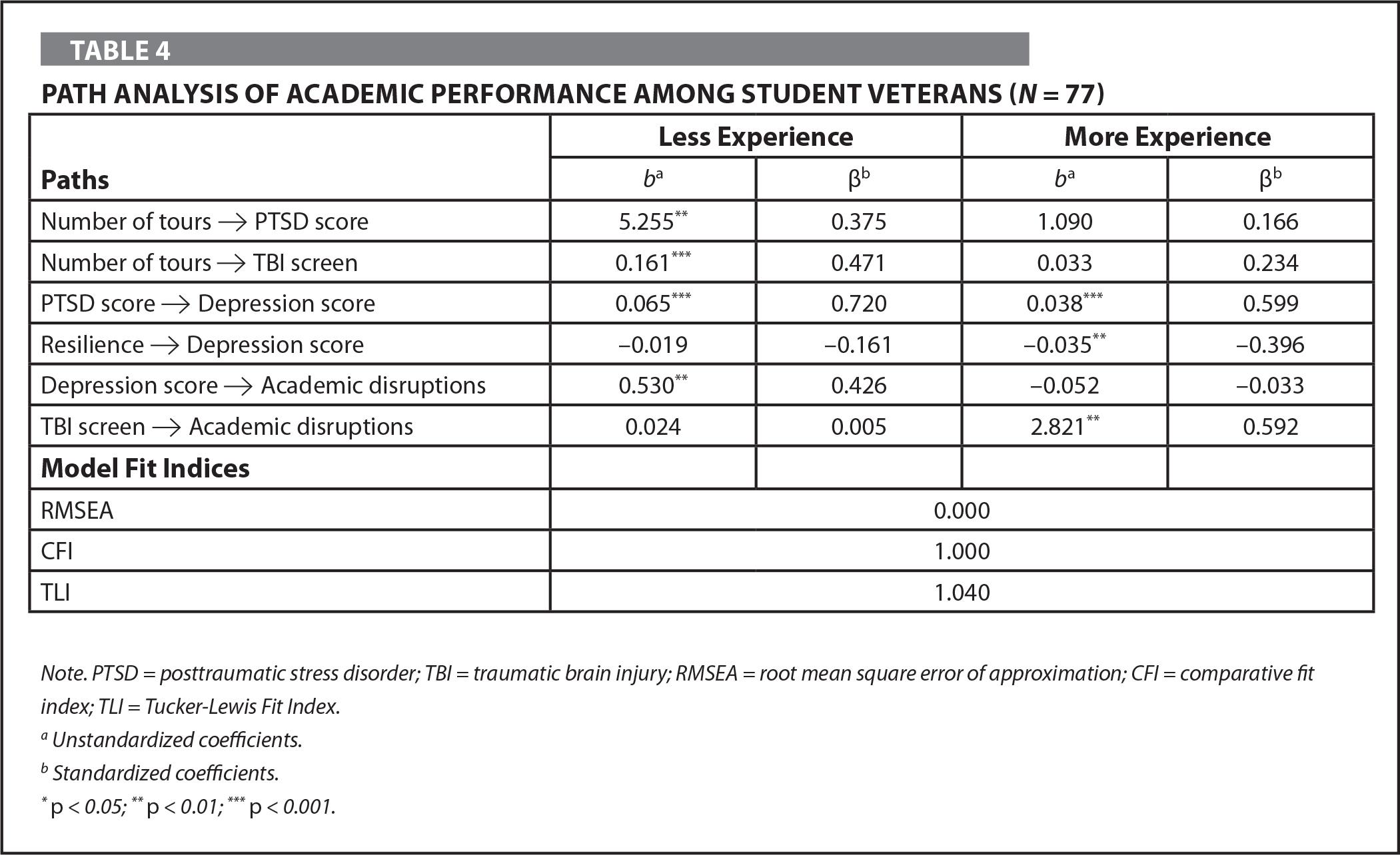 Path Analysis of Academic Performance Among Student Veterans (N = 77)