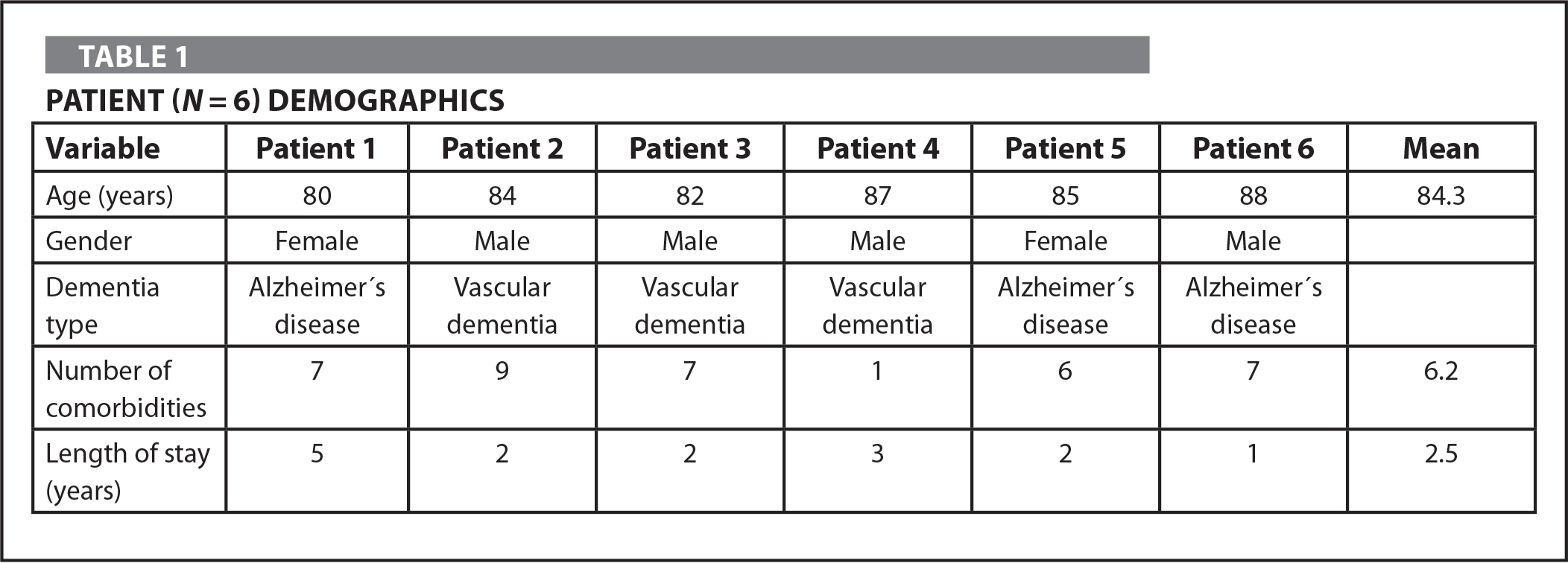 Patient (N = 6) Demographics