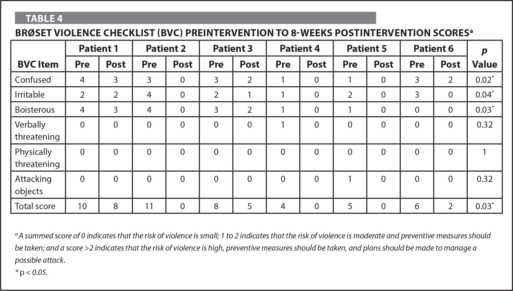 Brøset Violence Checklist (BVC) Preintervention to 8-Weeks Postintervention Scoresa
