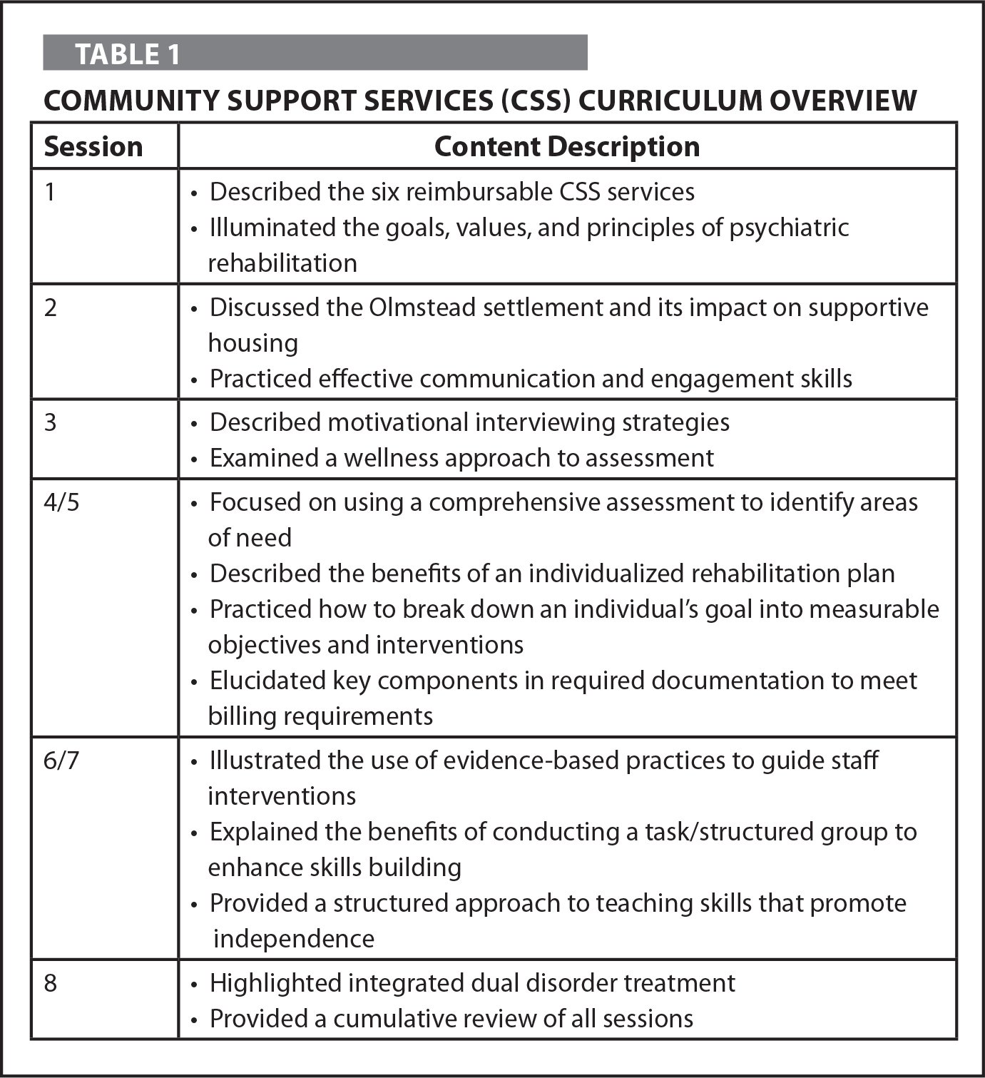 Community Support Services (CSS) Curriculum Overview
