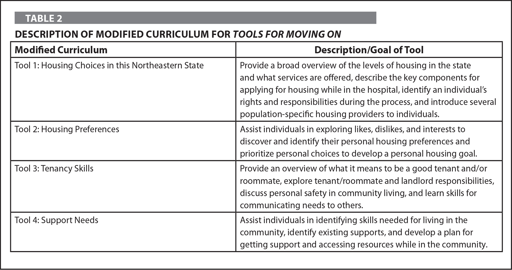 Description of Modified Curriculum for Tools for Moving on