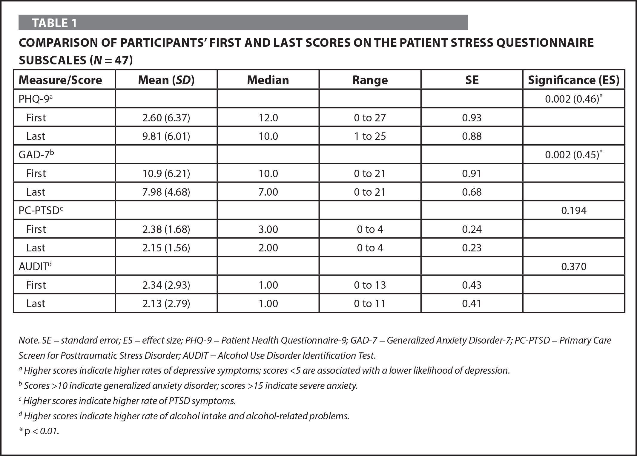 Comparison of Participants' First and Last Scores on the Patient Stress Questionnaire Subscales (N = 47)