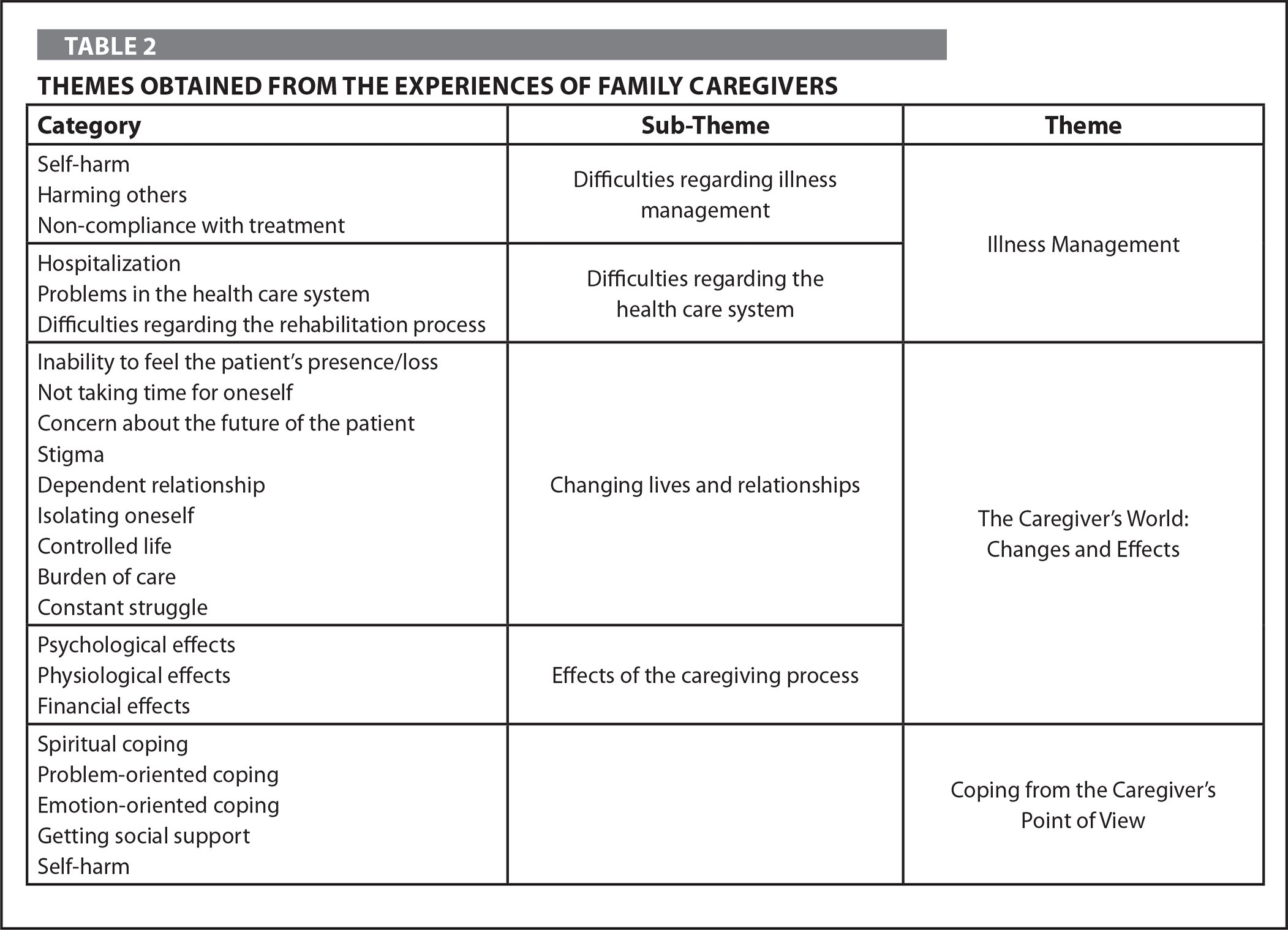 Themes Obtained from the Experiences of Family Caregivers