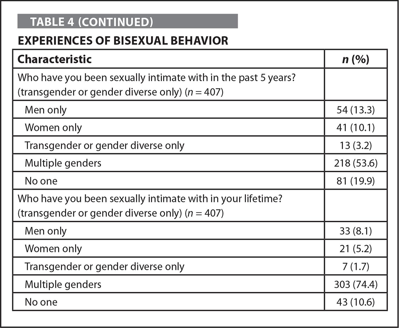 Experiences of Bisexual Behavior