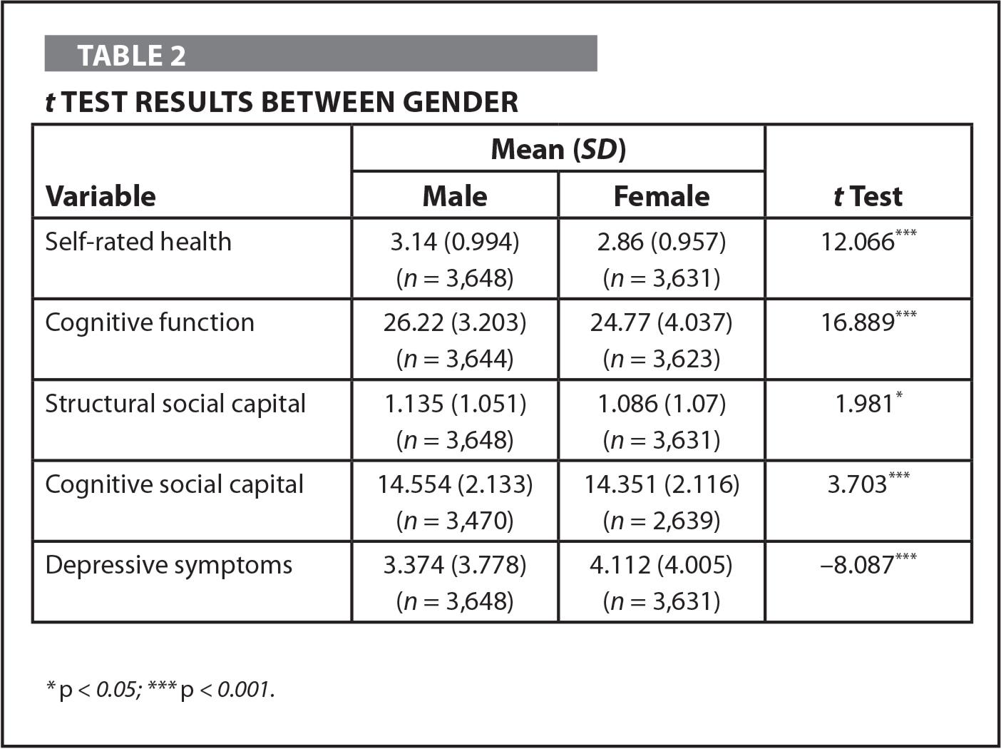 t Test Results Between Gender