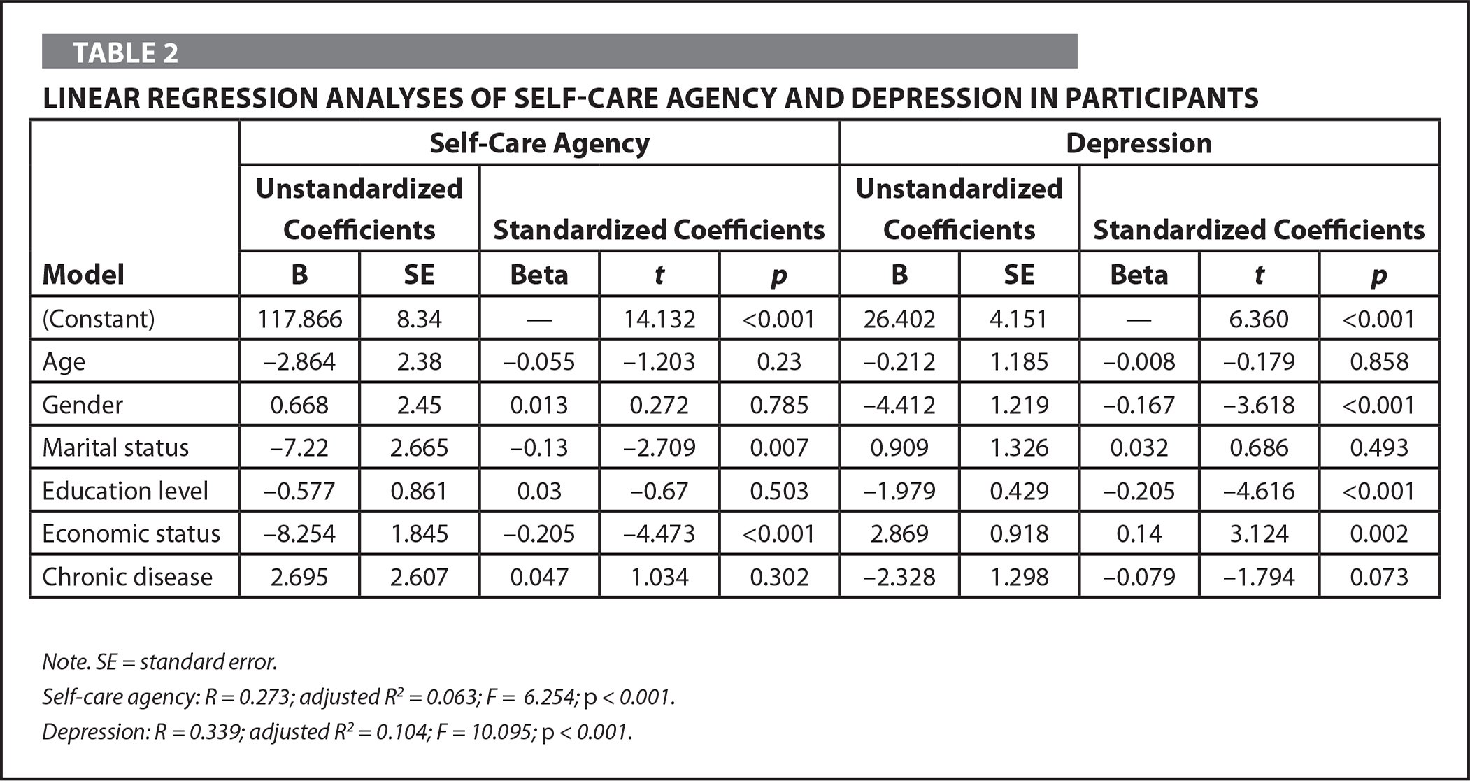 Linear Regression Analyses of Self-Care Agency and Depression in Participants