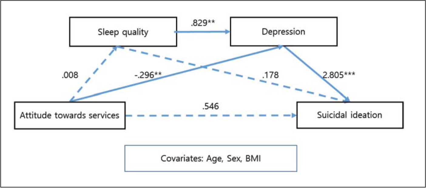 Mediating effect of sleep quality and depression between attitude toward mental health services and suicidal ideation.Note. BMI = body mass index.