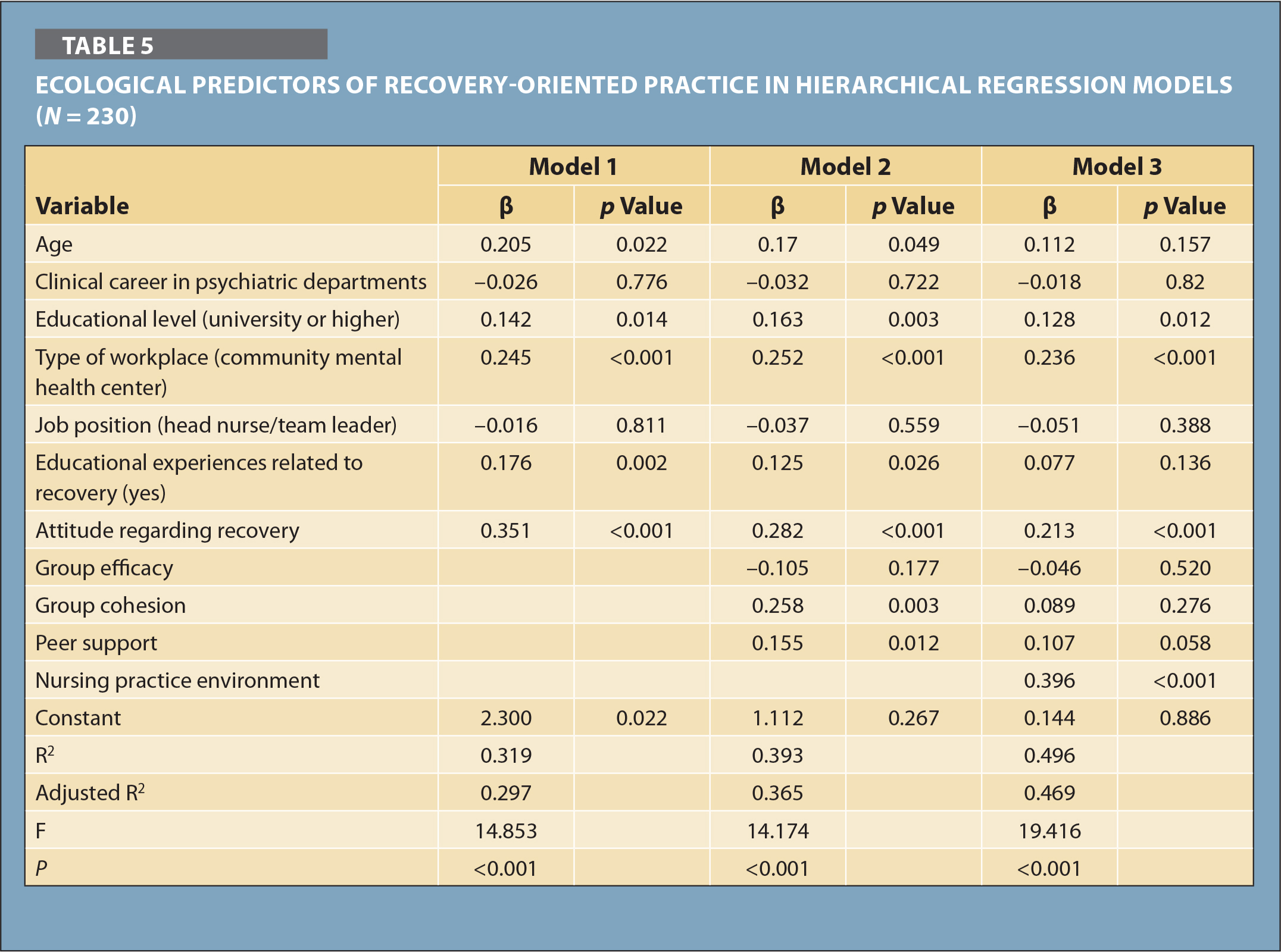 Ecological Predictors of Recovery-Oriented Practice in Hierarchical Regression Models (N = 230)
