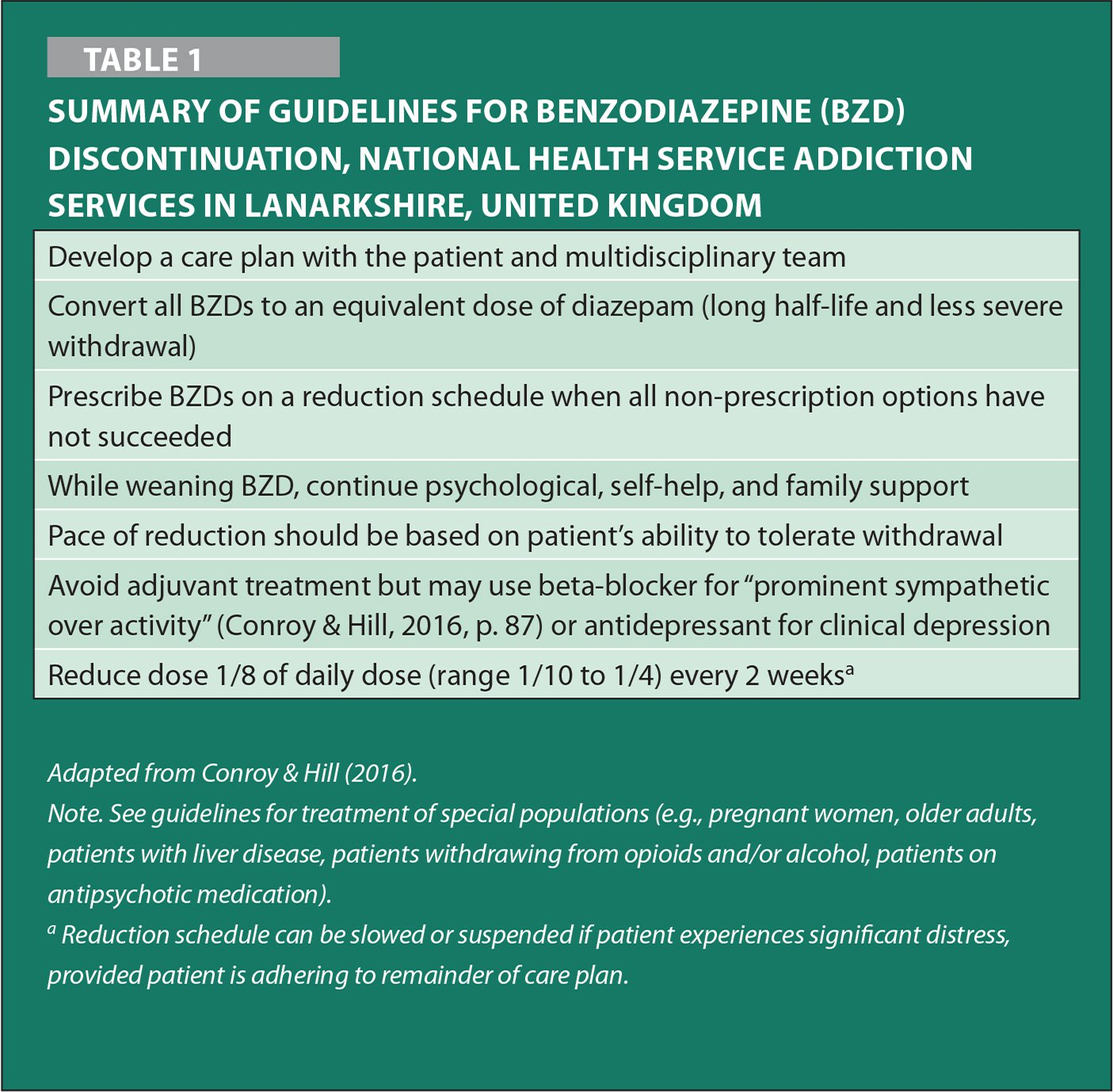 Summary of Guidelines for Benzodiazepine (BZD) Discontinuation, National Health Service Addiction Services in Lanarkshire, United Kingdom