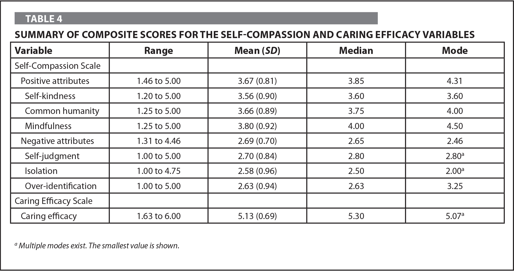 Summary of Composite Scores for the Self-Compassion and Caring Efficacy Variables