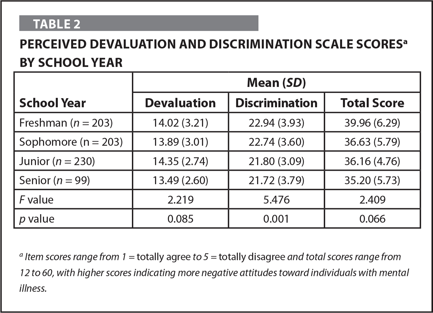 Perceived Devaluation and Discrimination Scale Scoresa by School Year