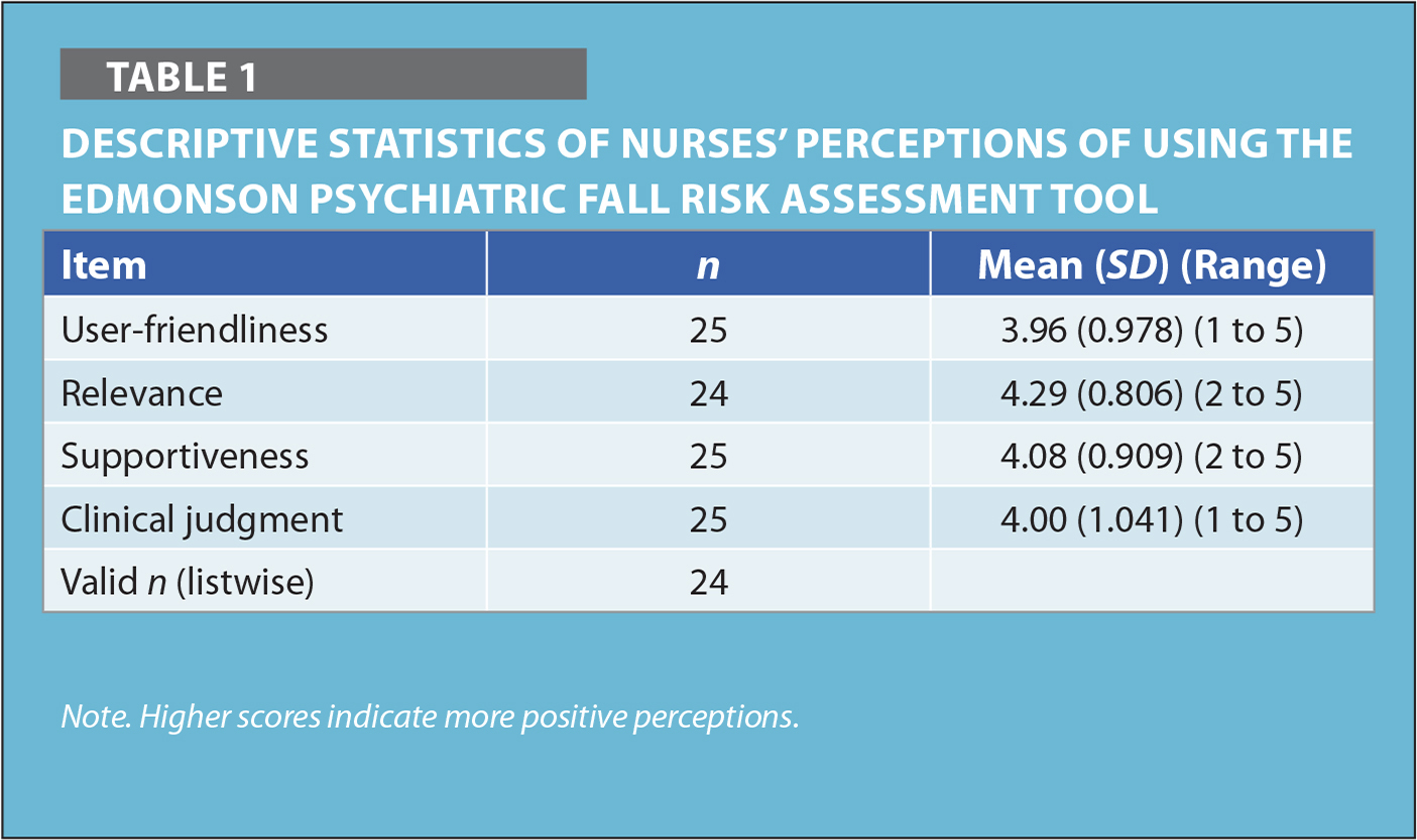 Descriptive Statistics of Nurses' Perceptions of Using the Edmonson Psychiatric Fall Risk Assessment Tool