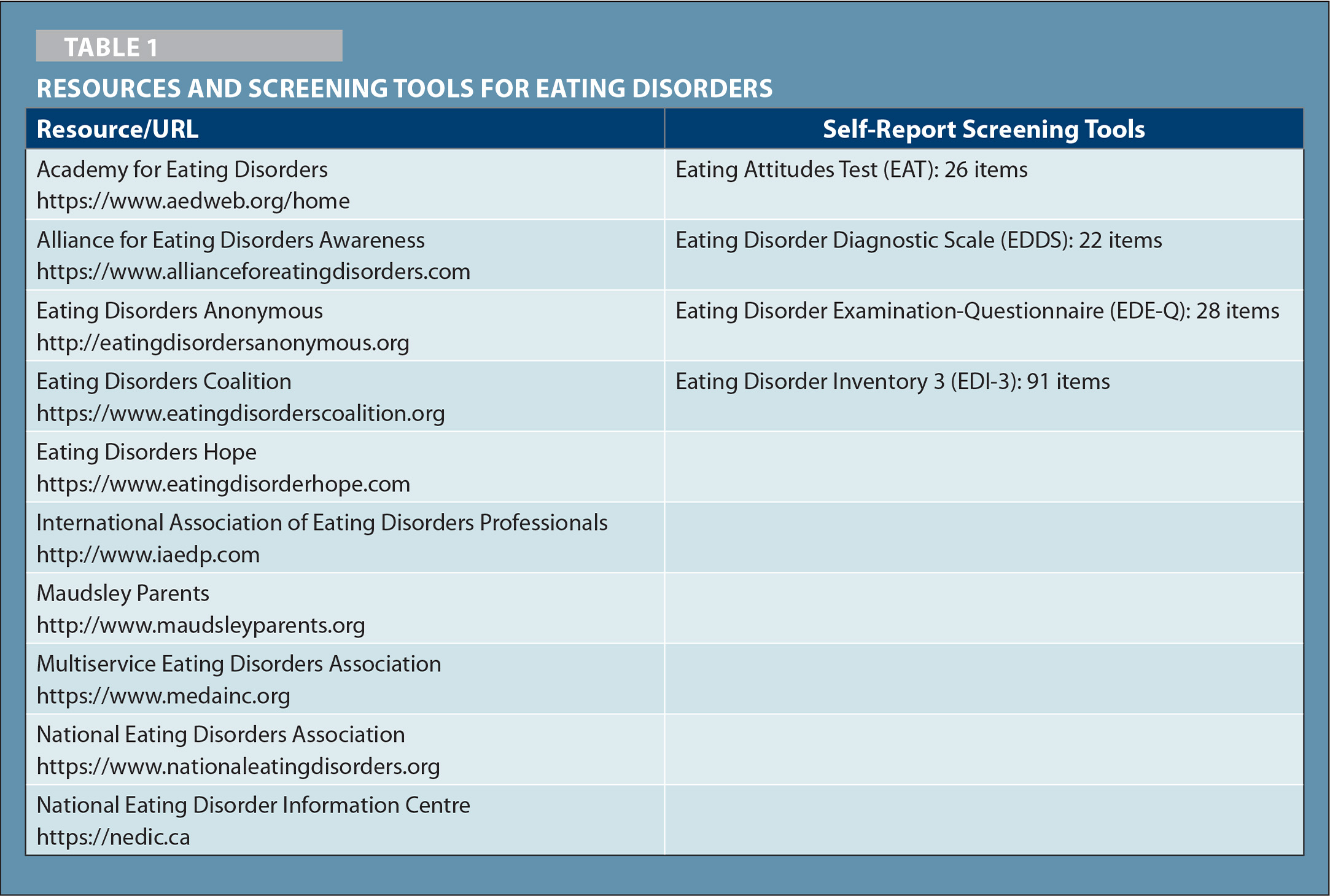Resources and Screening Tools for Eating Disorders