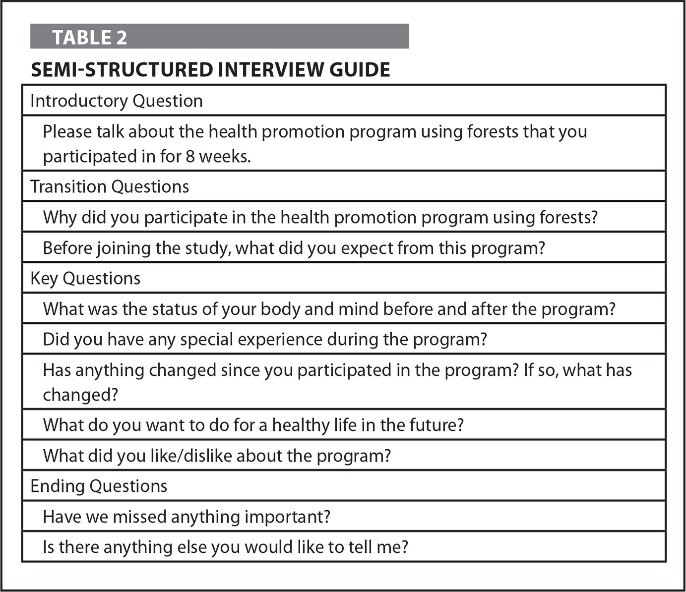 Semi-Structured Interview Guide
