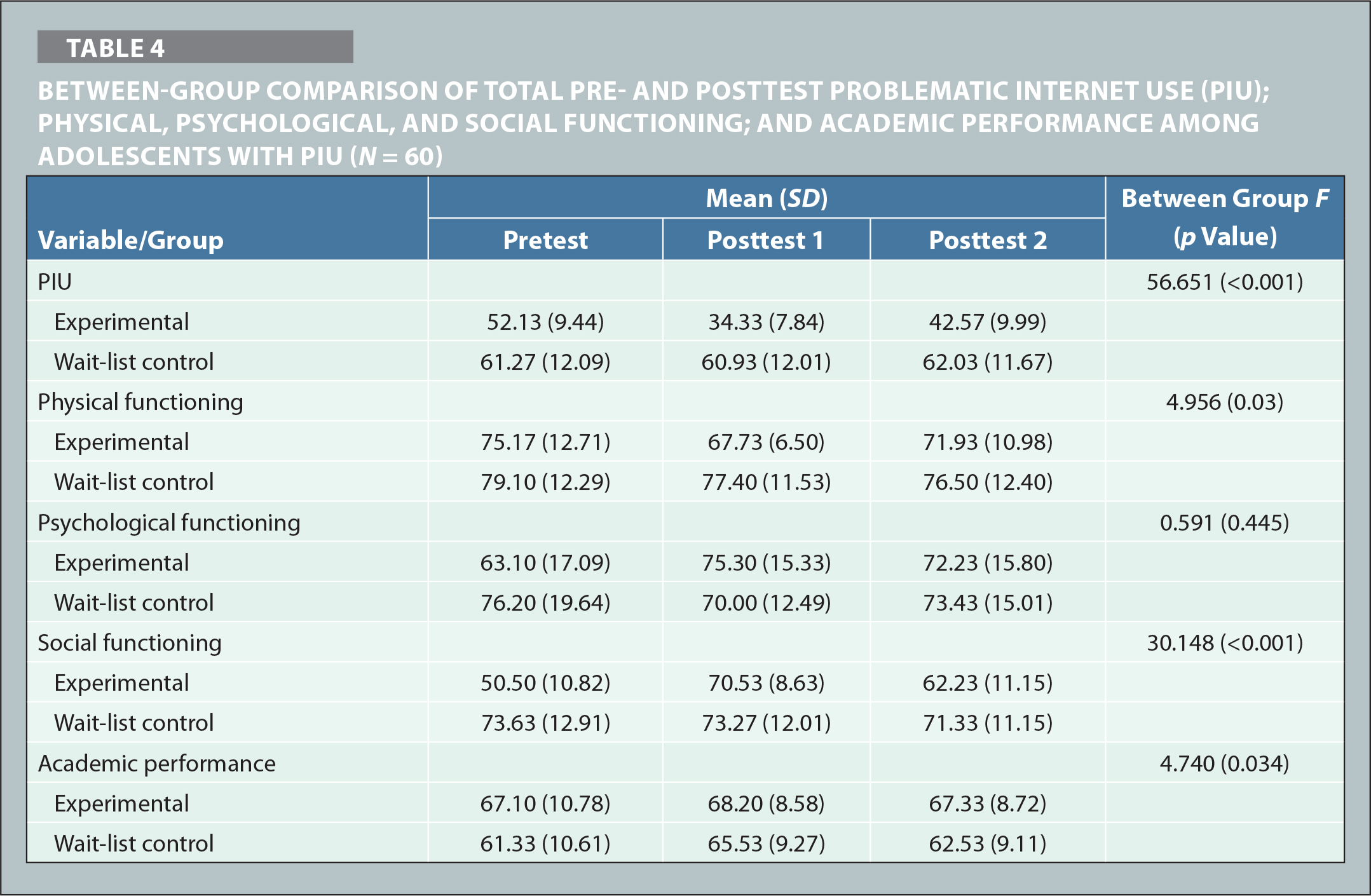 Between-Group Comparison of Total Pre- and Posttest Problematic Internet Use (PIU); Physical, Psychological, and Social Functioning; and Academic Performance Among Adolescents With PIU (N = 60)