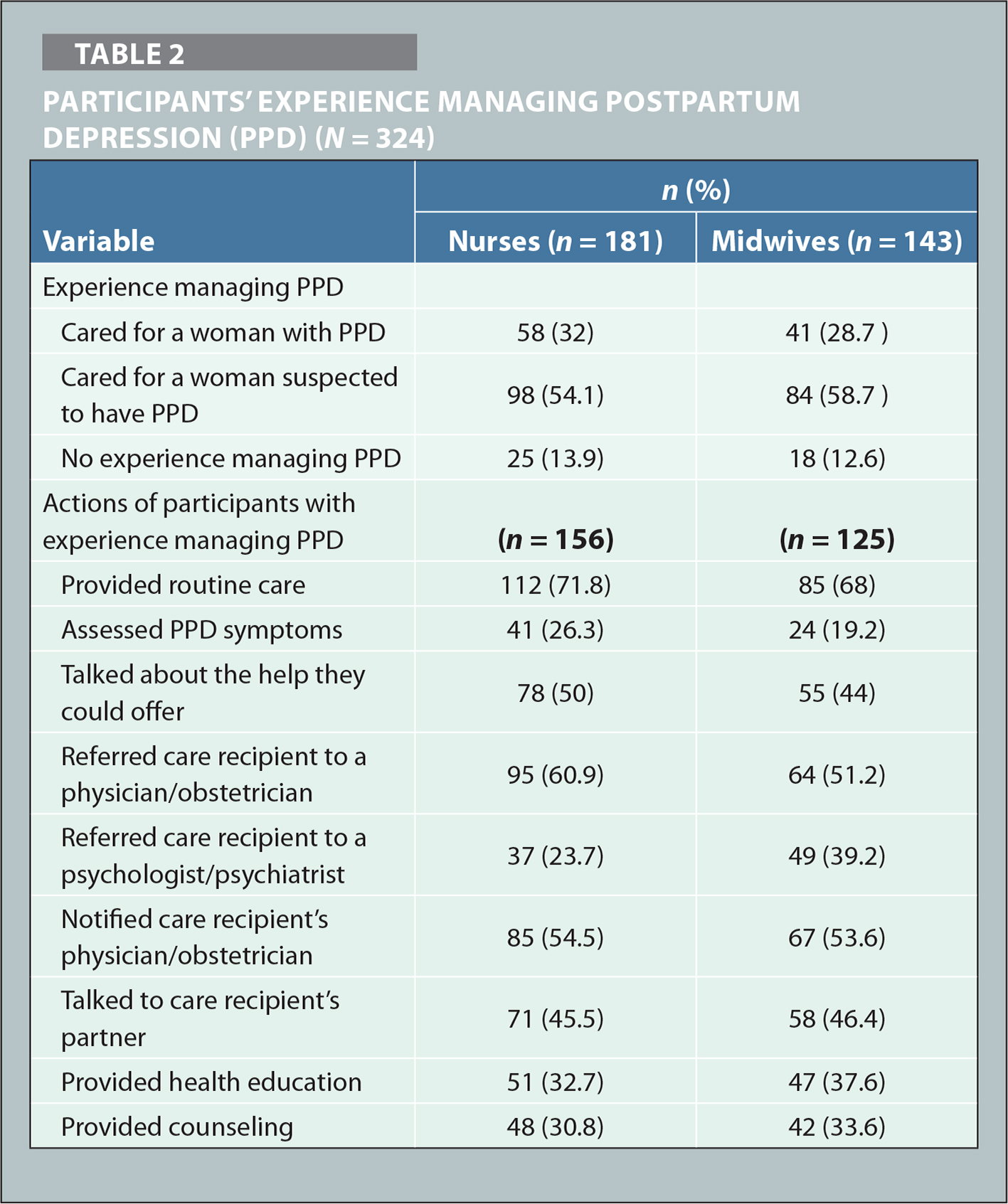 Participants' Experience Managing Postpartum Depression (PPD) (N = 324)