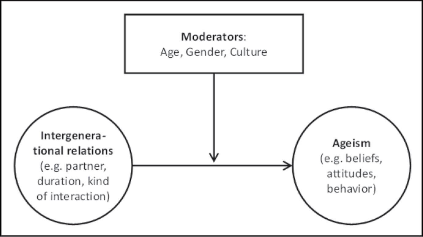 Conceptual model of intergenerational relations and ageism, under consideration of moderating factors.