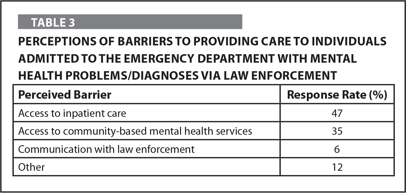 Perceptions of Barriers to Providing Care to Individuals Admitted to the Emergency Department with Mental Health Problems/Diagnoses Via Law Enforcement