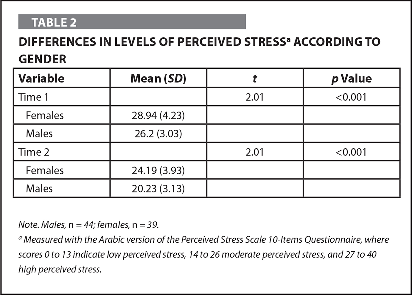 Differences in Levels of Perceived Stressa According to Gender