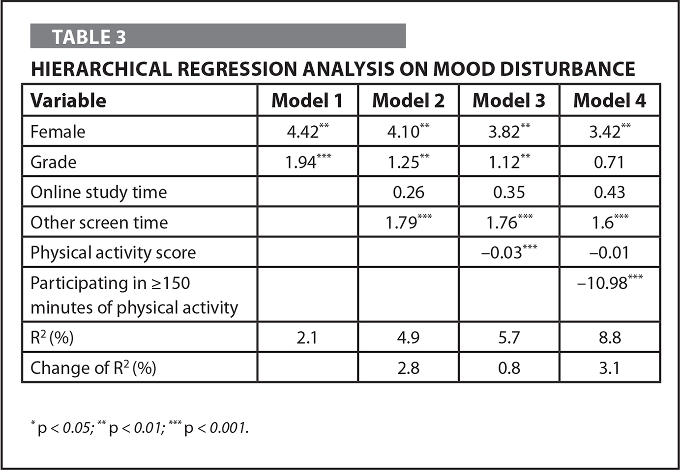 Hierarchical Regression Analysis on Mood Disturbance