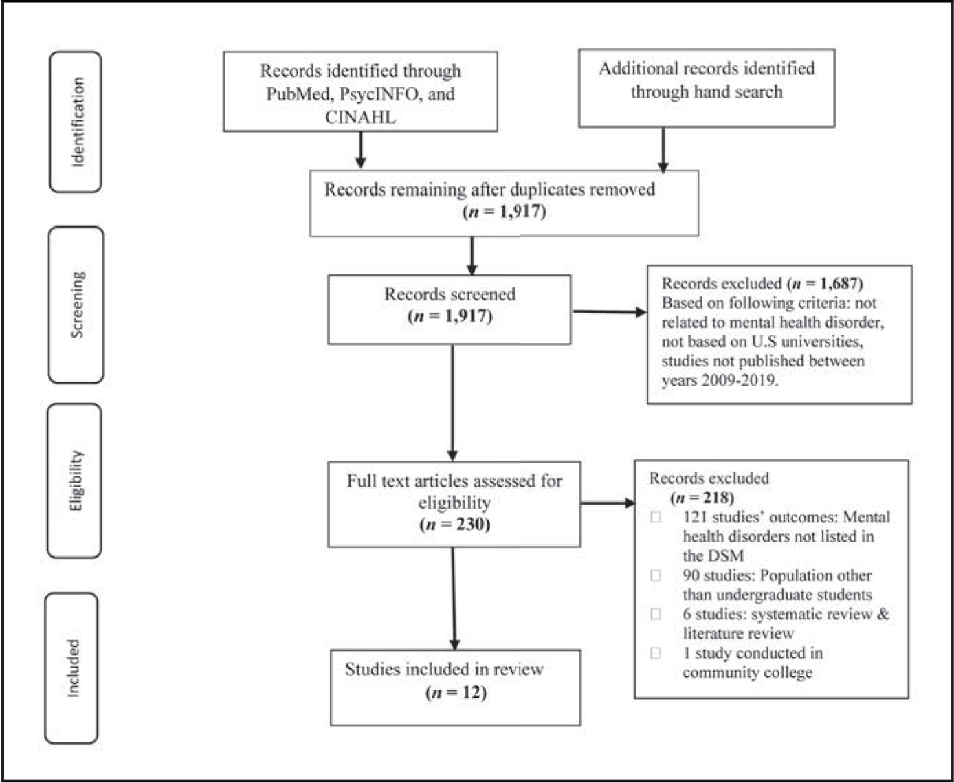 Search strategy using Preferred Reporting Items for Systematic Reviews and Meta-Analyses (Moher et al., 2009).Note. DSM = Diagnostic and Statistical Manual of Mental Disorders.