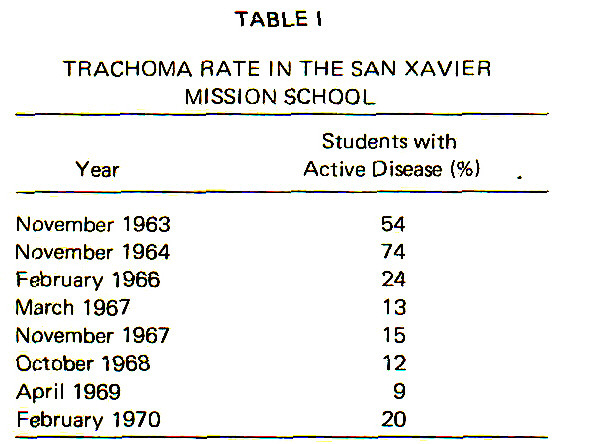 TABLE ITRACHOMA RATE IN THE SAN XAVIER MISSIONSCHOOL