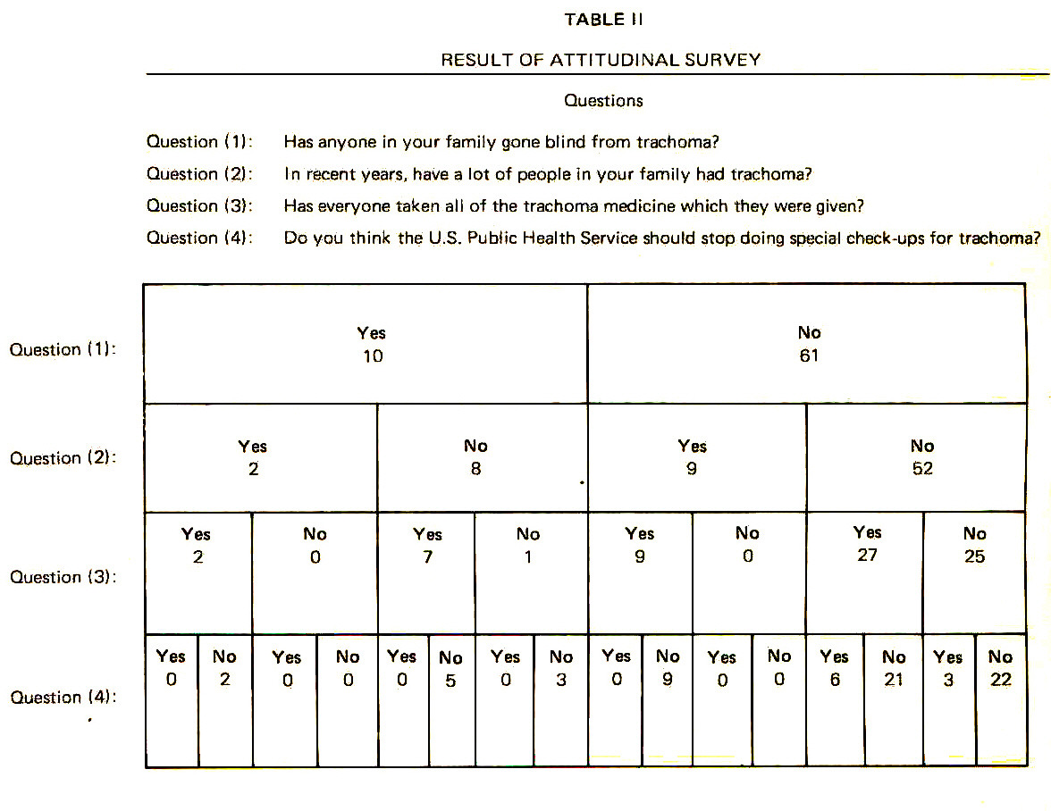 TABLE IIRESULT OF ATTITUDINAL SURVEY